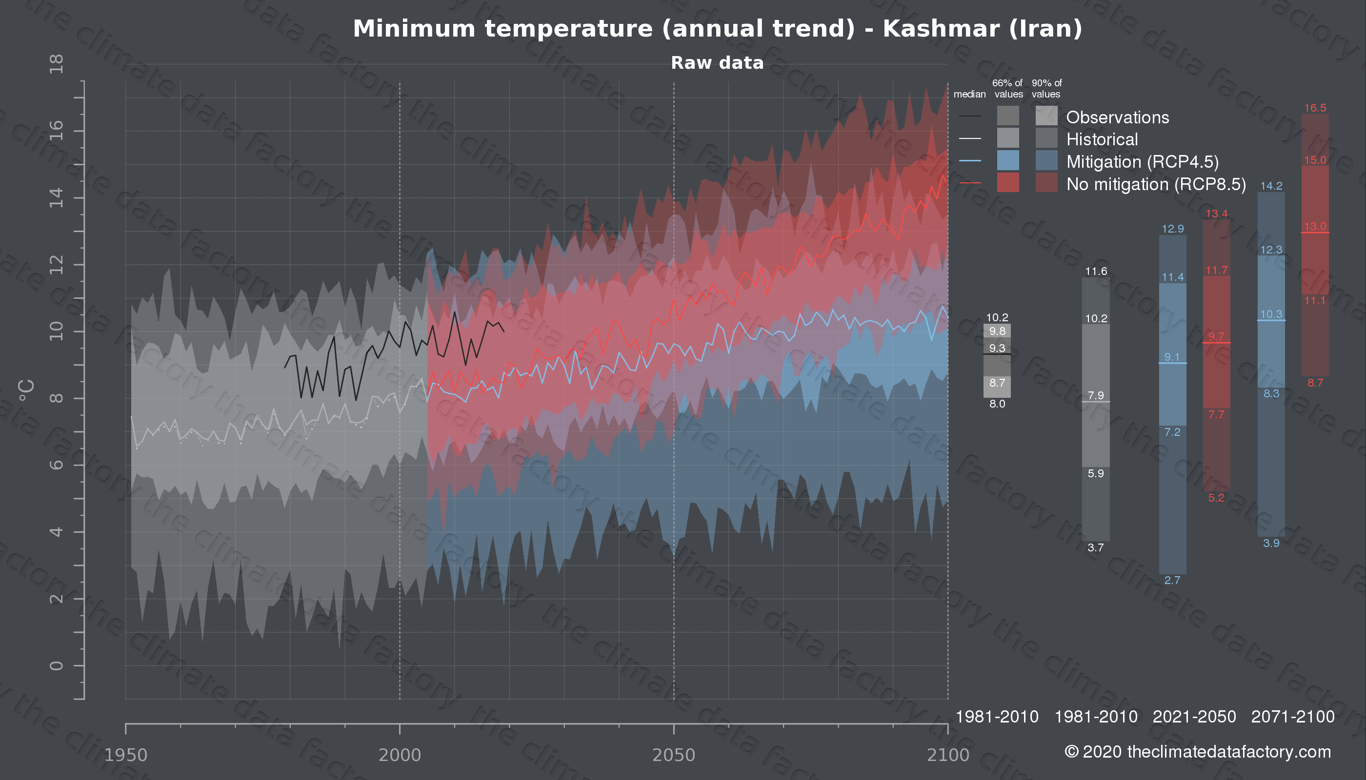 Graphic of projected minimum temperature for Kashmar (Iran) under two climate change mitigation policy scenarios (RCP4.5, RCP8.5). Represented climate data are raw data from IPCC models. https://theclimatedatafactory.com