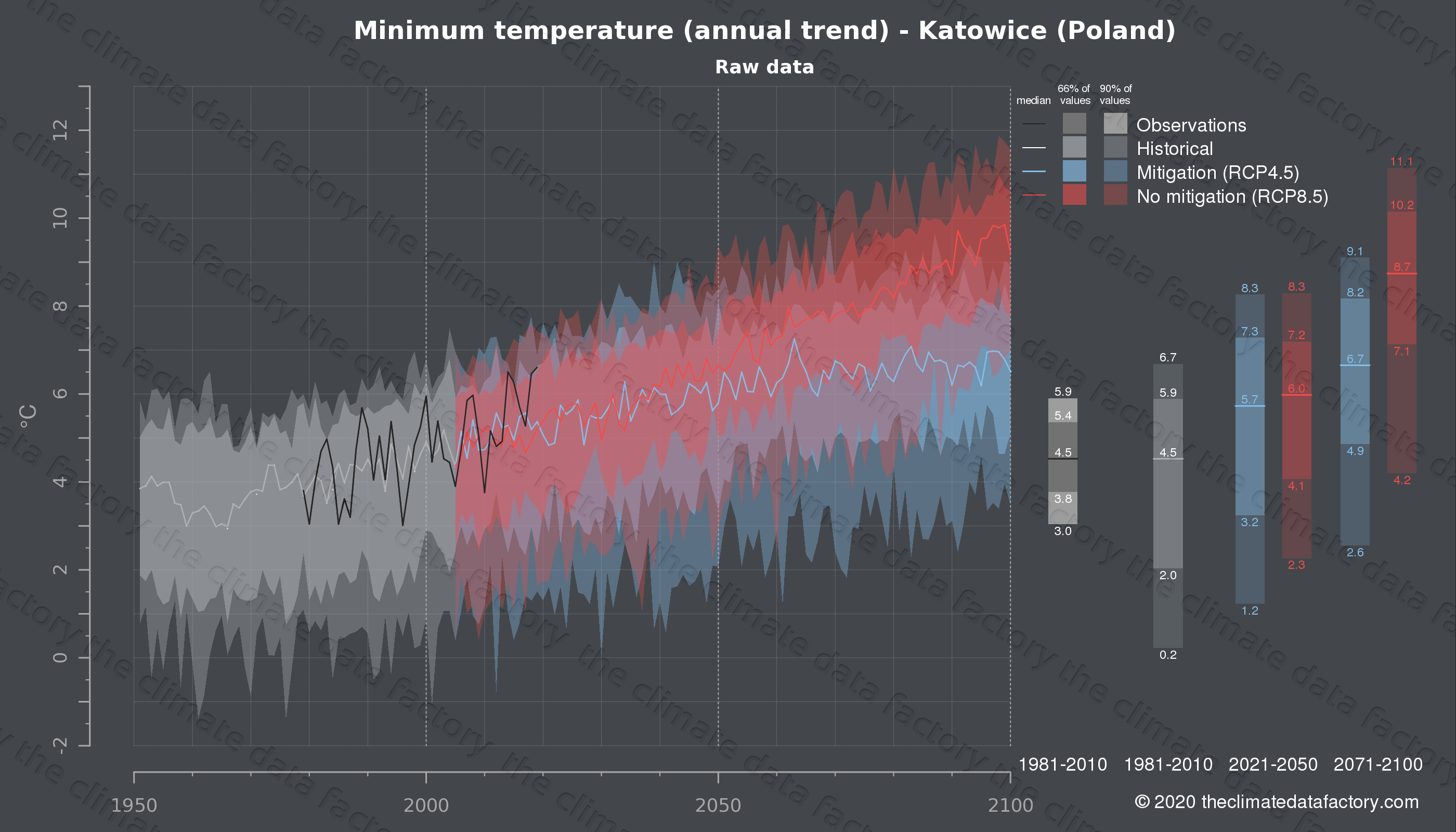 Graphic of projected minimum temperature for Katowice (Poland) under two climate change mitigation policy scenarios (RCP4.5, RCP8.5). Represented climate data are raw data from IPCC models. https://theclimatedatafactory.com