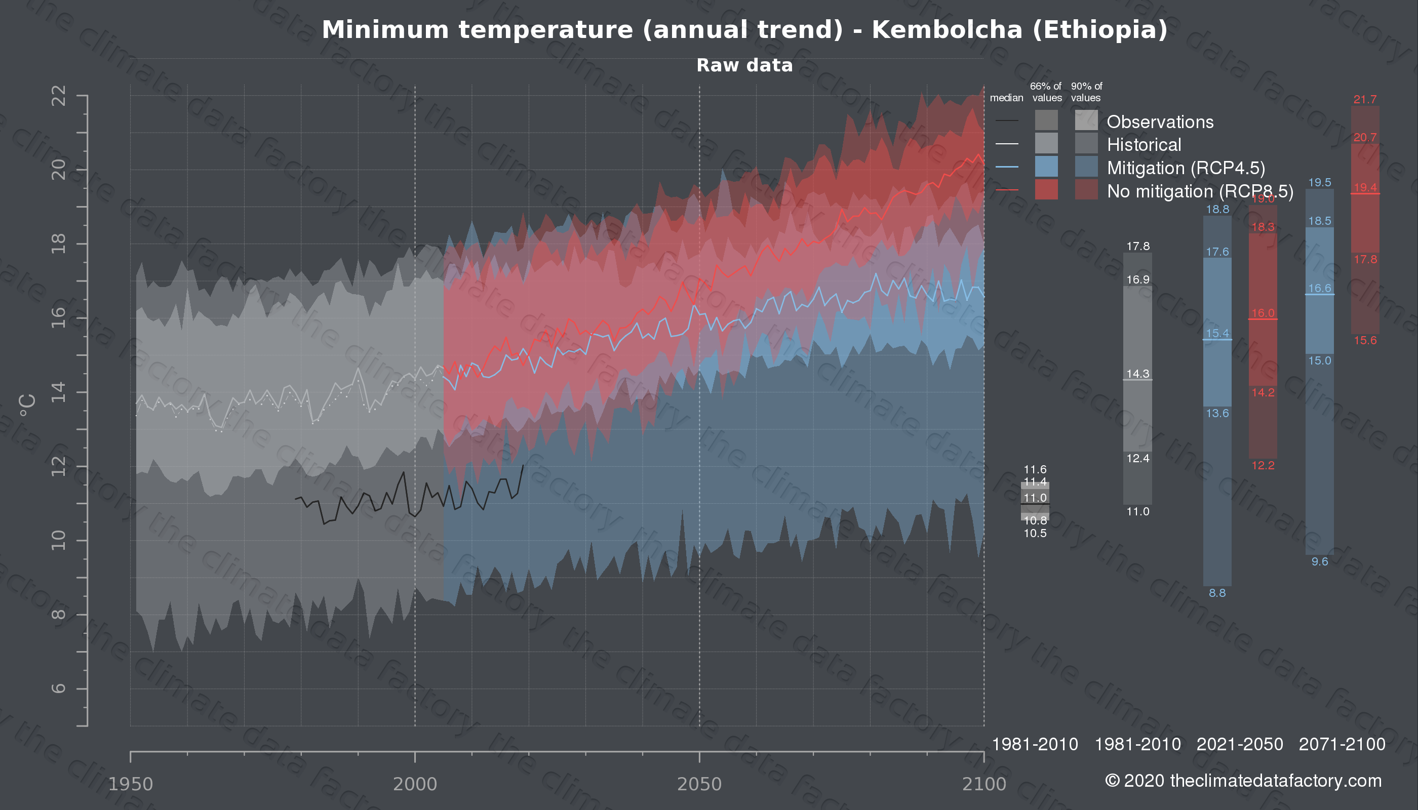 Graphic of projected minimum temperature for Kembolcha (Ethiopia) under two climate change mitigation policy scenarios (RCP4.5, RCP8.5). Represented climate data are raw data from IPCC models. https://theclimatedatafactory.com
