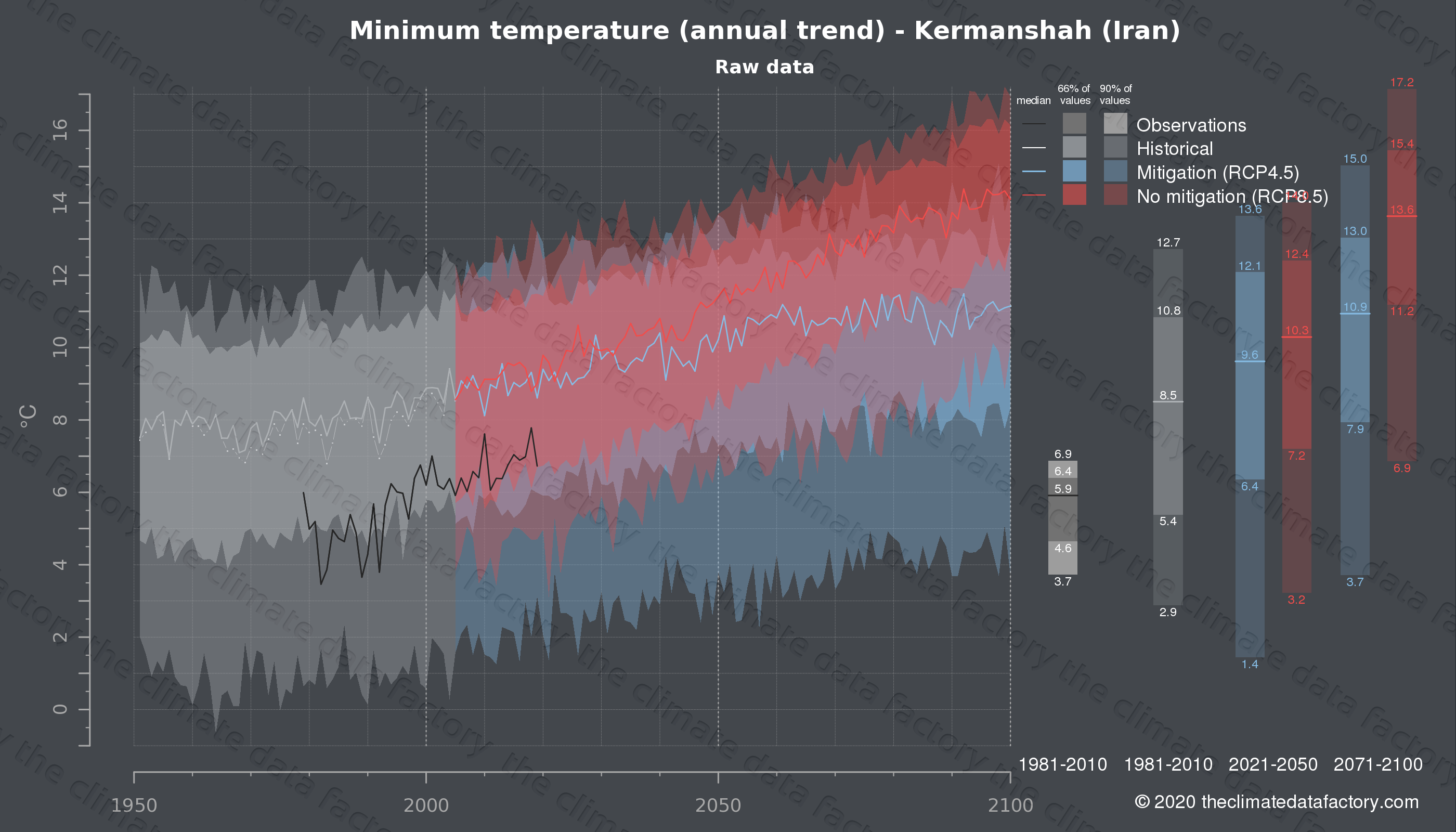 Graphic of projected minimum temperature for Kermanshah (Iran) under two climate change mitigation policy scenarios (RCP4.5, RCP8.5). Represented climate data are raw data from IPCC models. https://theclimatedatafactory.com