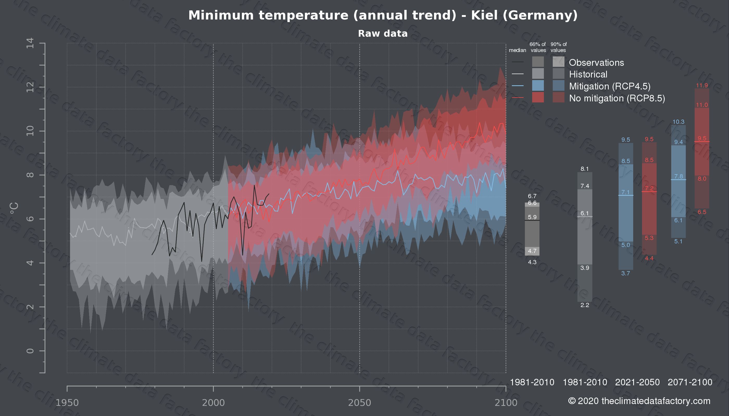 Graphic of projected minimum temperature for Kiel (Germany) under two climate change mitigation policy scenarios (RCP4.5, RCP8.5). Represented climate data are raw data from IPCC models. https://theclimatedatafactory.com