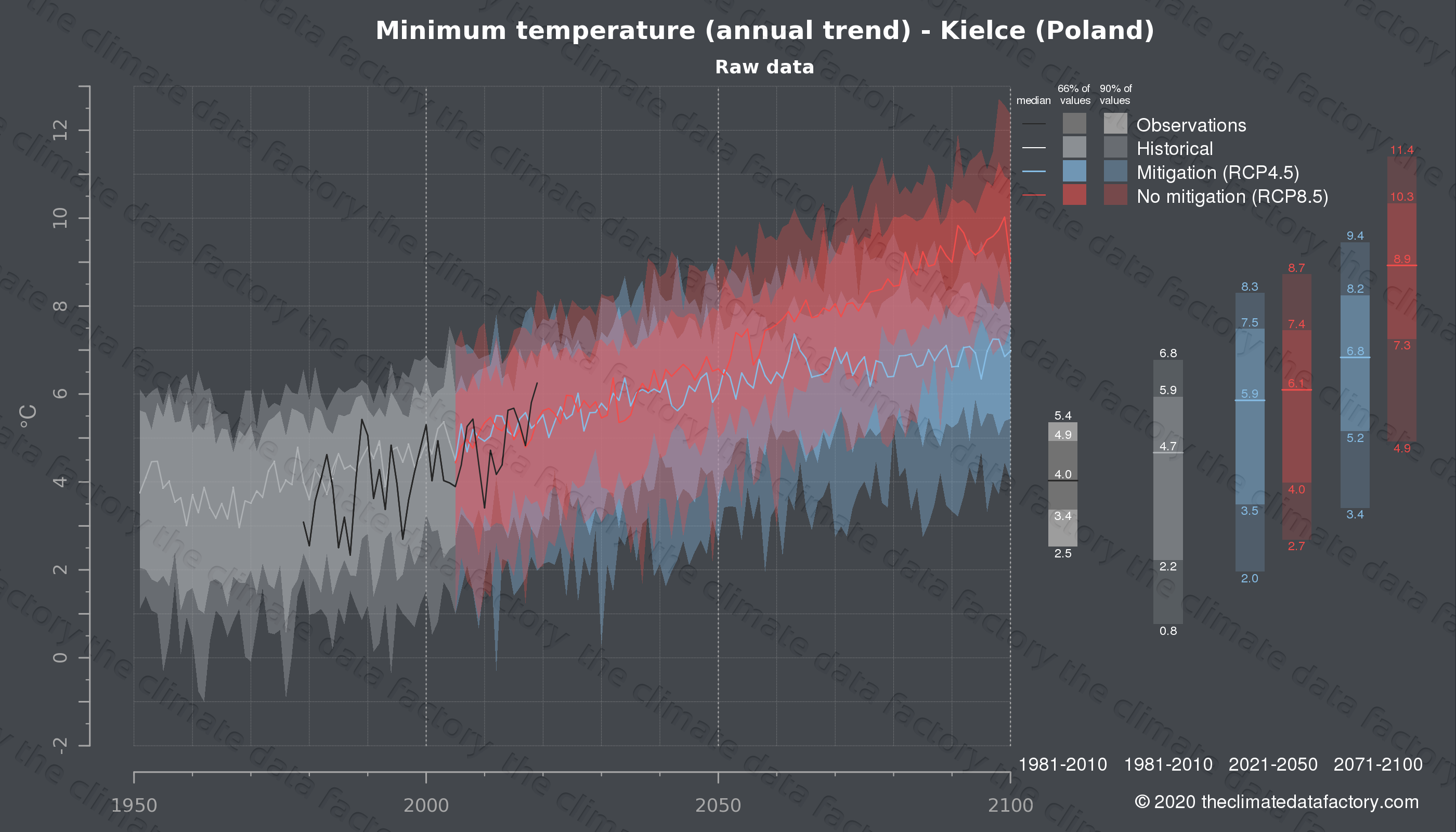 Graphic of projected minimum temperature for Kielce (Poland) under two climate change mitigation policy scenarios (RCP4.5, RCP8.5). Represented climate data are raw data from IPCC models. https://theclimatedatafactory.com