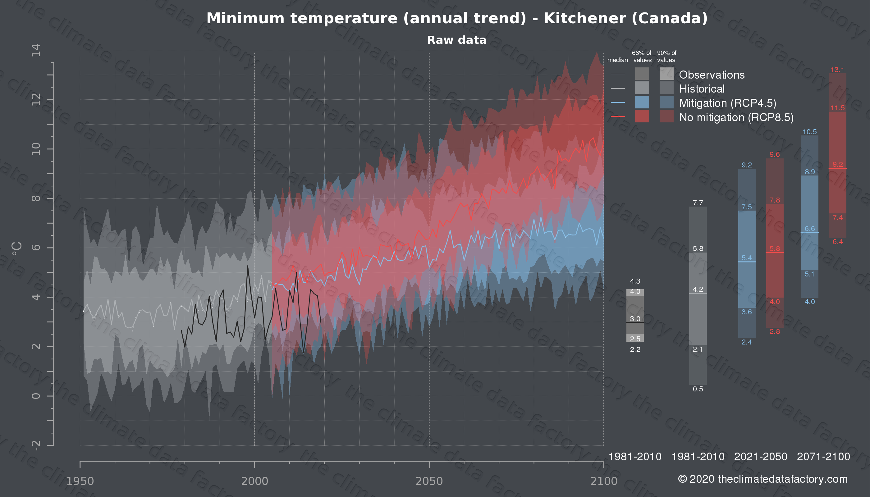 Graphic of projected minimum temperature for Kitchener (Canada) under two climate change mitigation policy scenarios (RCP4.5, RCP8.5). Represented climate data are raw data from IPCC models. https://theclimatedatafactory.com