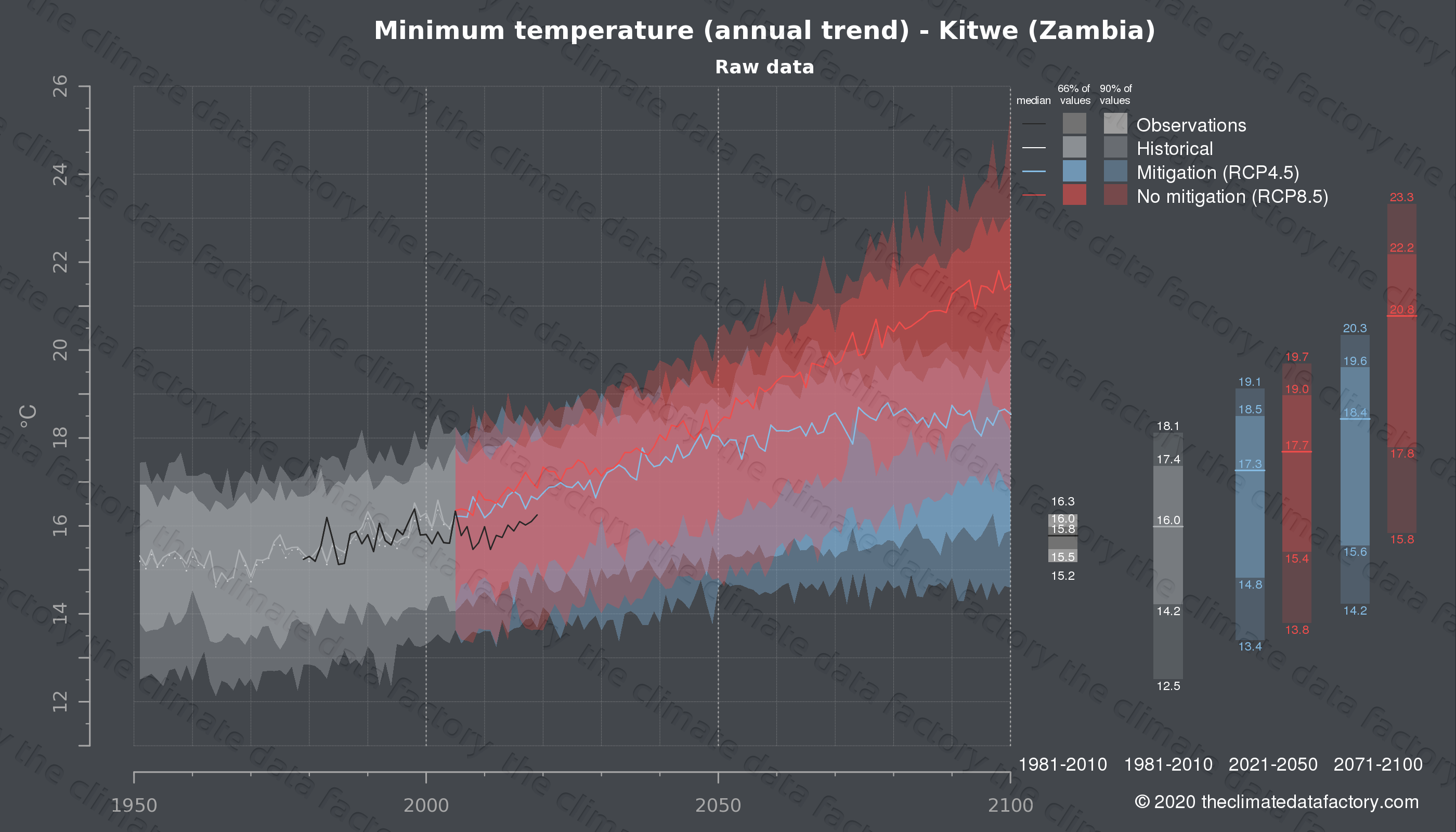 Graphic of projected minimum temperature for Kitwe (Zambia) under two climate change mitigation policy scenarios (RCP4.5, RCP8.5). Represented climate data are raw data from IPCC models. https://theclimatedatafactory.com