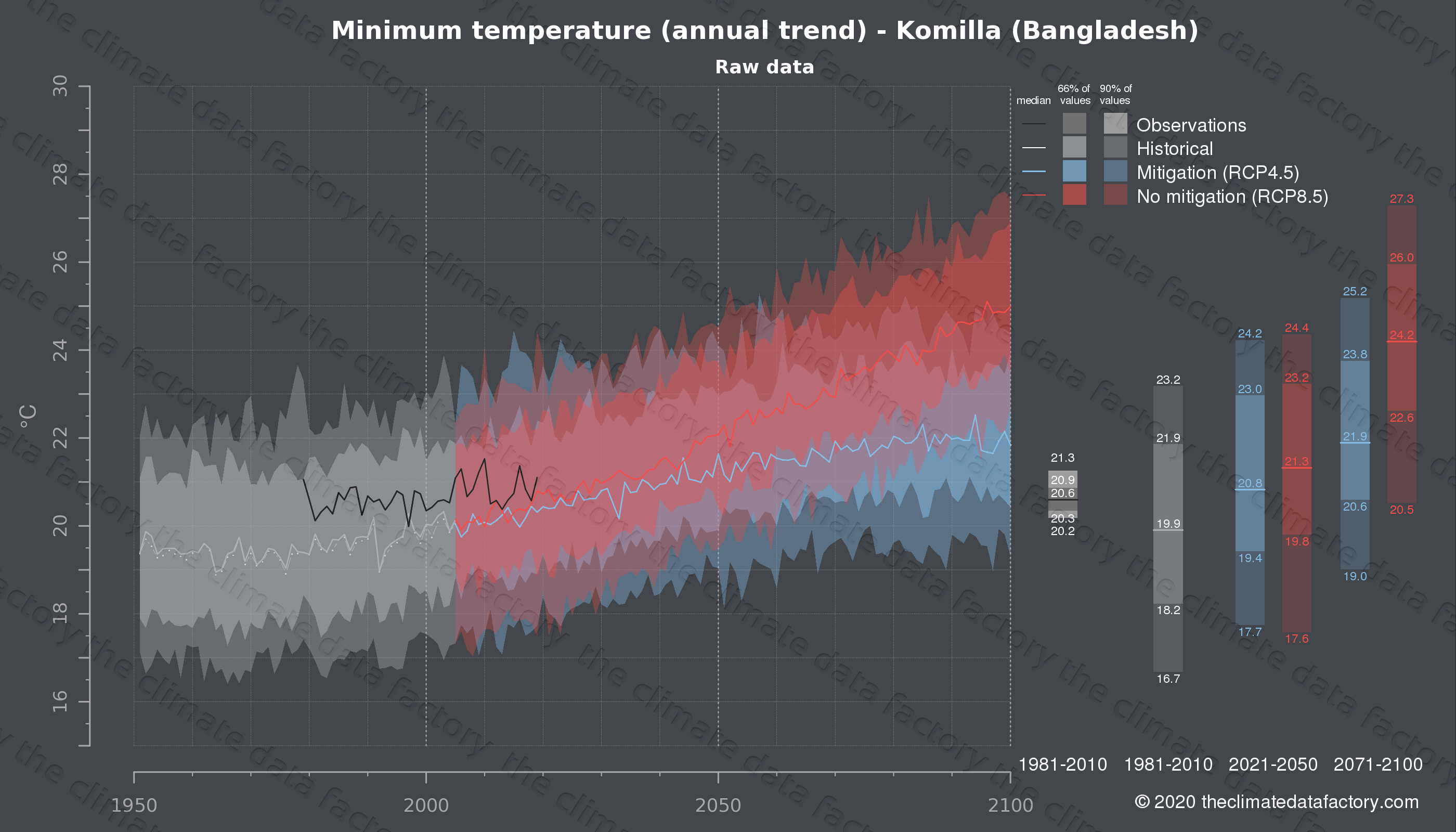 Graphic of projected minimum temperature for Komilla (Bangladesh) under two climate change mitigation policy scenarios (RCP4.5, RCP8.5). Represented climate data are raw data from IPCC models. https://theclimatedatafactory.com
