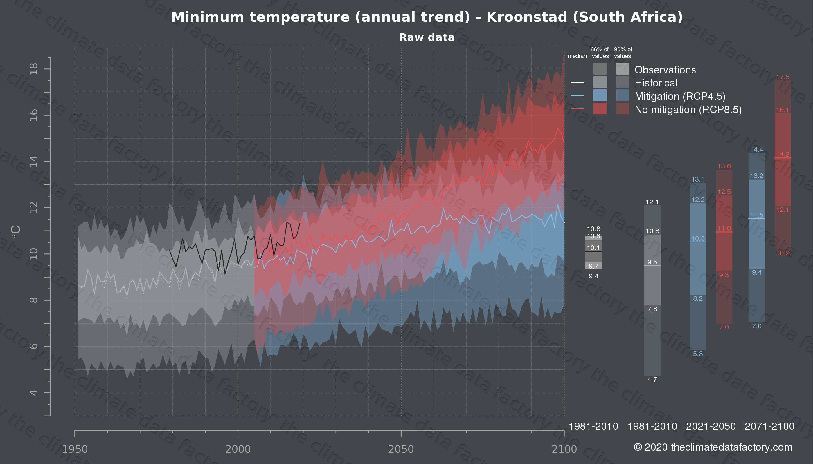 Graphic of projected minimum temperature for Kroonstad (South Africa) under two climate change mitigation policy scenarios (RCP4.5, RCP8.5). Represented climate data are raw data from IPCC models. https://theclimatedatafactory.com