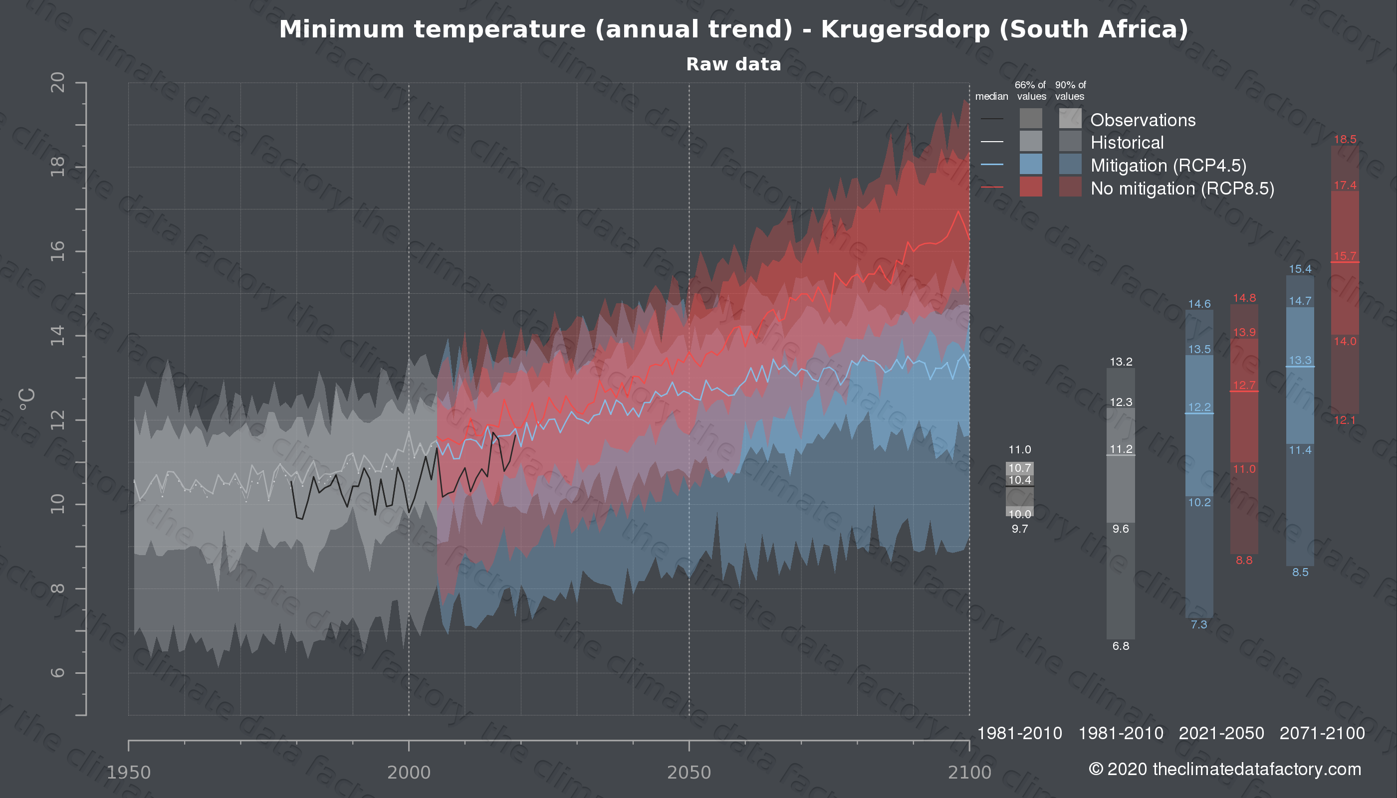Graphic of projected minimum temperature for Krugersdorp (South Africa) under two climate change mitigation policy scenarios (RCP4.5, RCP8.5). Represented climate data are raw data from IPCC models. https://theclimatedatafactory.com