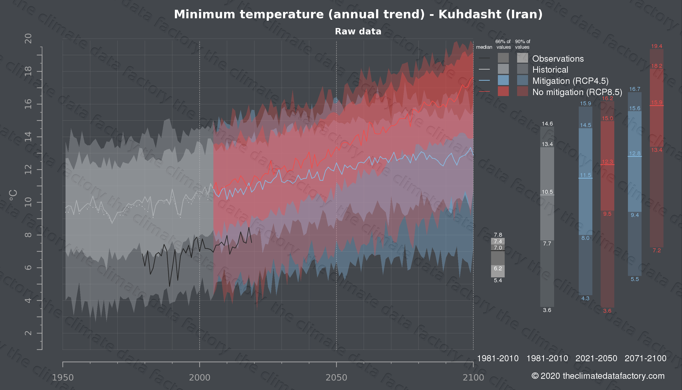 Graphic of projected minimum temperature for Kuhdasht (Iran) under two climate change mitigation policy scenarios (RCP4.5, RCP8.5). Represented climate data are raw data from IPCC models. https://theclimatedatafactory.com