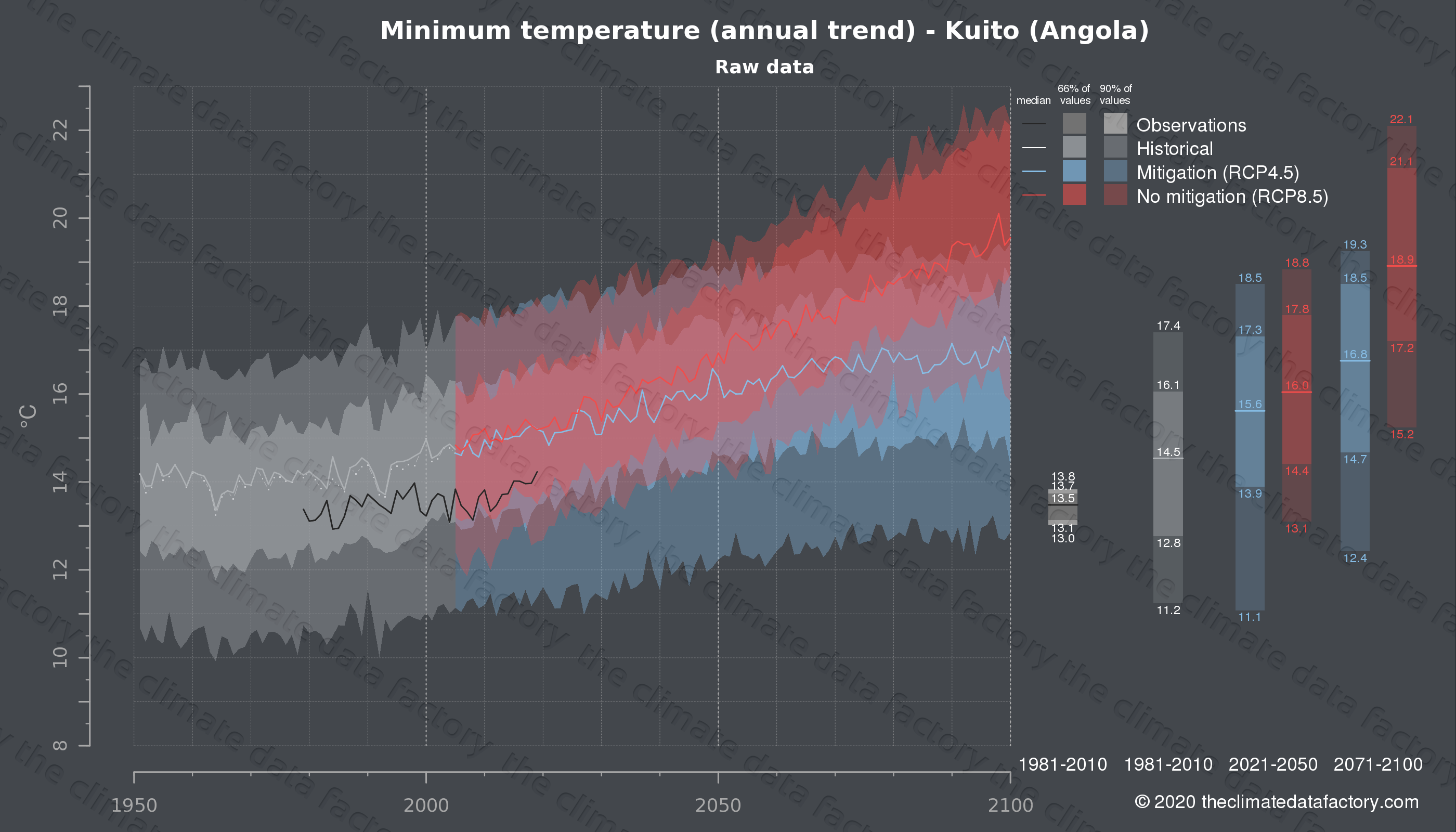Graphic of projected minimum temperature for Kuito (Angola) under two climate change mitigation policy scenarios (RCP4.5, RCP8.5). Represented climate data are raw data from IPCC models. https://theclimatedatafactory.com