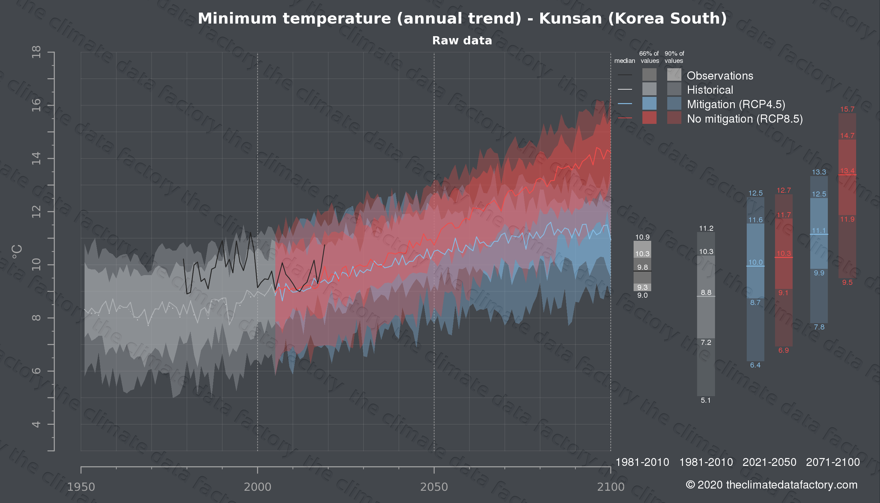Graphic of projected minimum temperature for Kunsan (South Korea) under two climate change mitigation policy scenarios (RCP4.5, RCP8.5). Represented climate data are raw data from IPCC models. https://theclimatedatafactory.com
