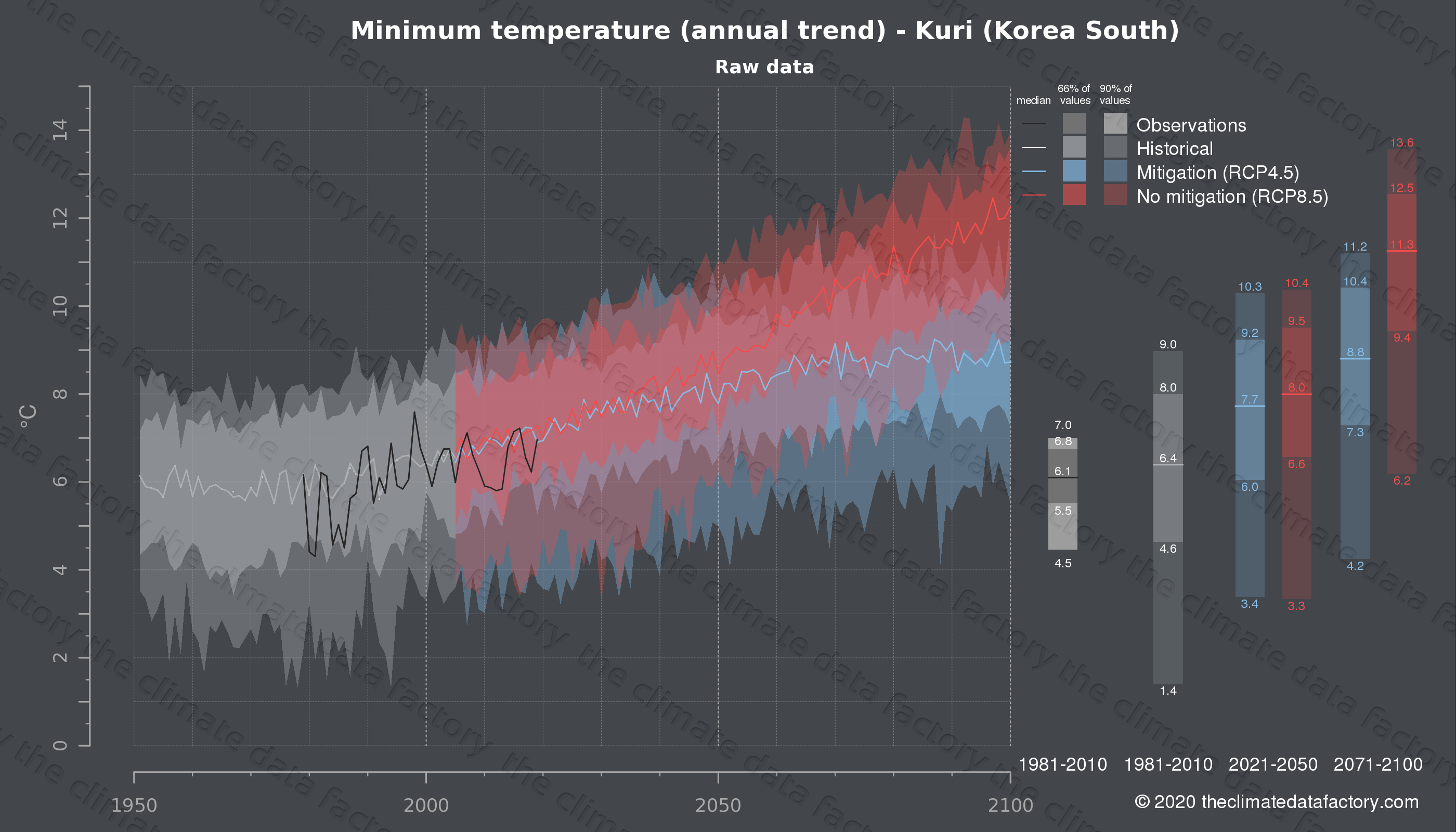 Graphic of projected minimum temperature for Kuri (South Korea) under two climate change mitigation policy scenarios (RCP4.5, RCP8.5). Represented climate data are raw data from IPCC models. https://theclimatedatafactory.com