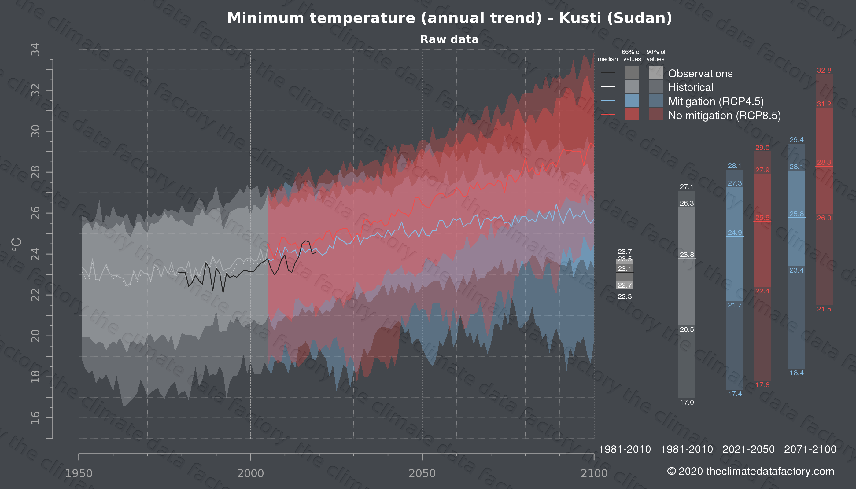Graphic of projected minimum temperature for Kusti (Sudan) under two climate change mitigation policy scenarios (RCP4.5, RCP8.5). Represented climate data are raw data from IPCC models. https://theclimatedatafactory.com