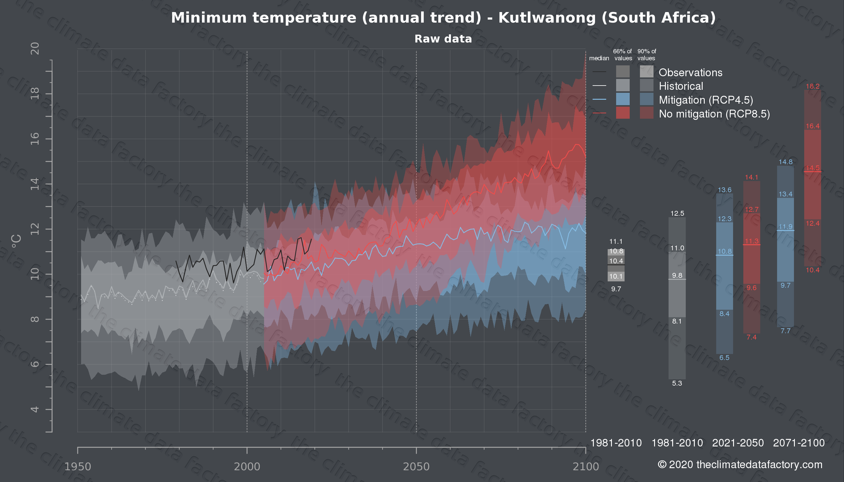 Graphic of projected minimum temperature for Kutlwanong (South Africa) under two climate change mitigation policy scenarios (RCP4.5, RCP8.5). Represented climate data are raw data from IPCC models. https://theclimatedatafactory.com