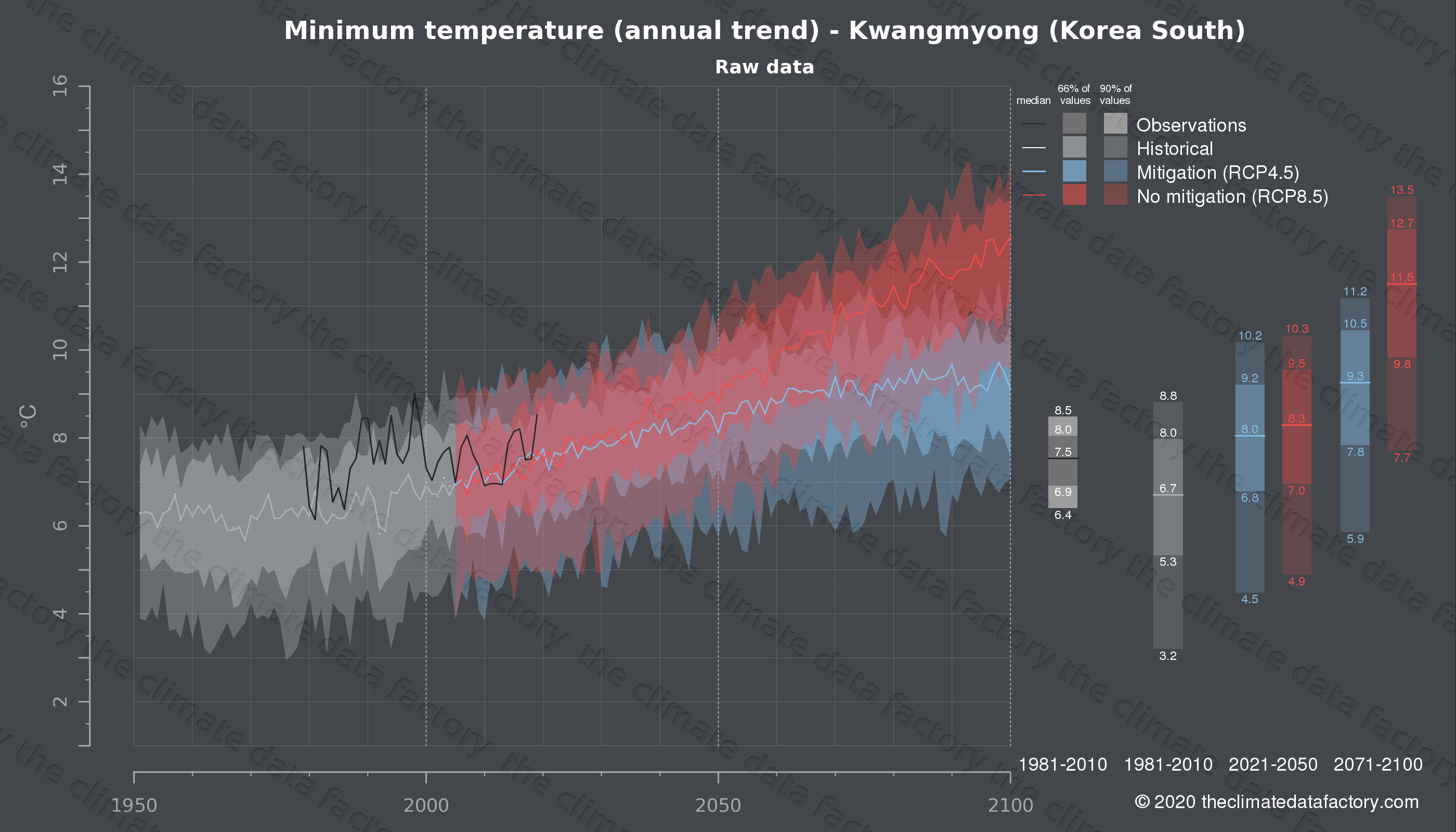 Graphic of projected minimum temperature for Kwangmyong (South Korea) under two climate change mitigation policy scenarios (RCP4.5, RCP8.5). Represented climate data are raw data from IPCC models. https://theclimatedatafactory.com
