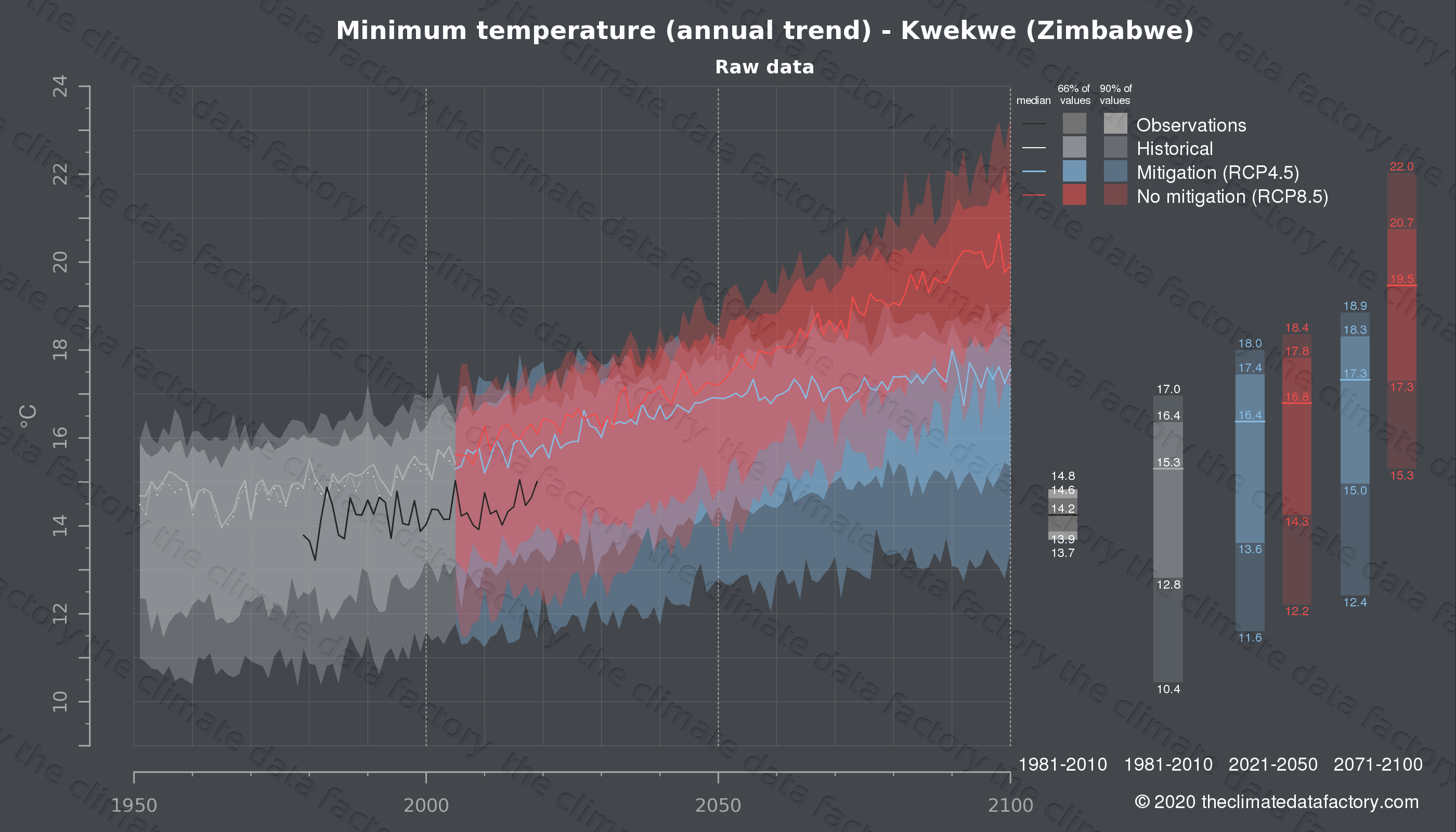 Graphic of projected minimum temperature for Kwekwe (Zimbabwe) under two climate change mitigation policy scenarios (RCP4.5, RCP8.5). Represented climate data are raw data from IPCC models. https://theclimatedatafactory.com