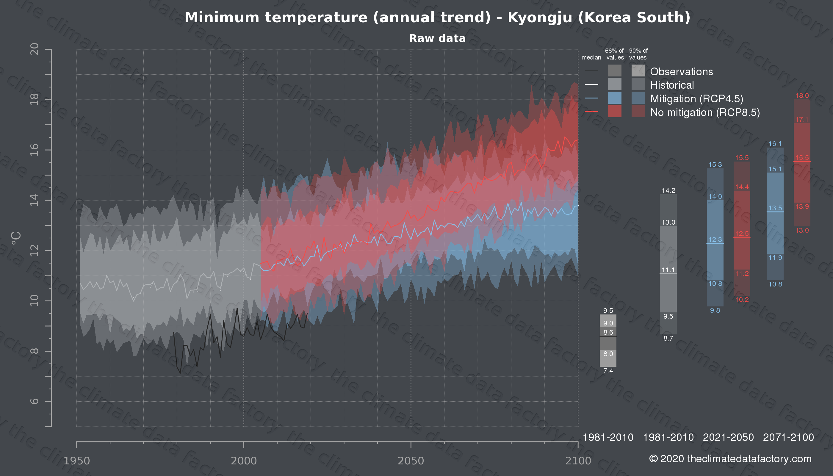 Graphic of projected minimum temperature for Kyongju (South Korea) under two climate change mitigation policy scenarios (RCP4.5, RCP8.5). Represented climate data are raw data from IPCC models. https://theclimatedatafactory.com