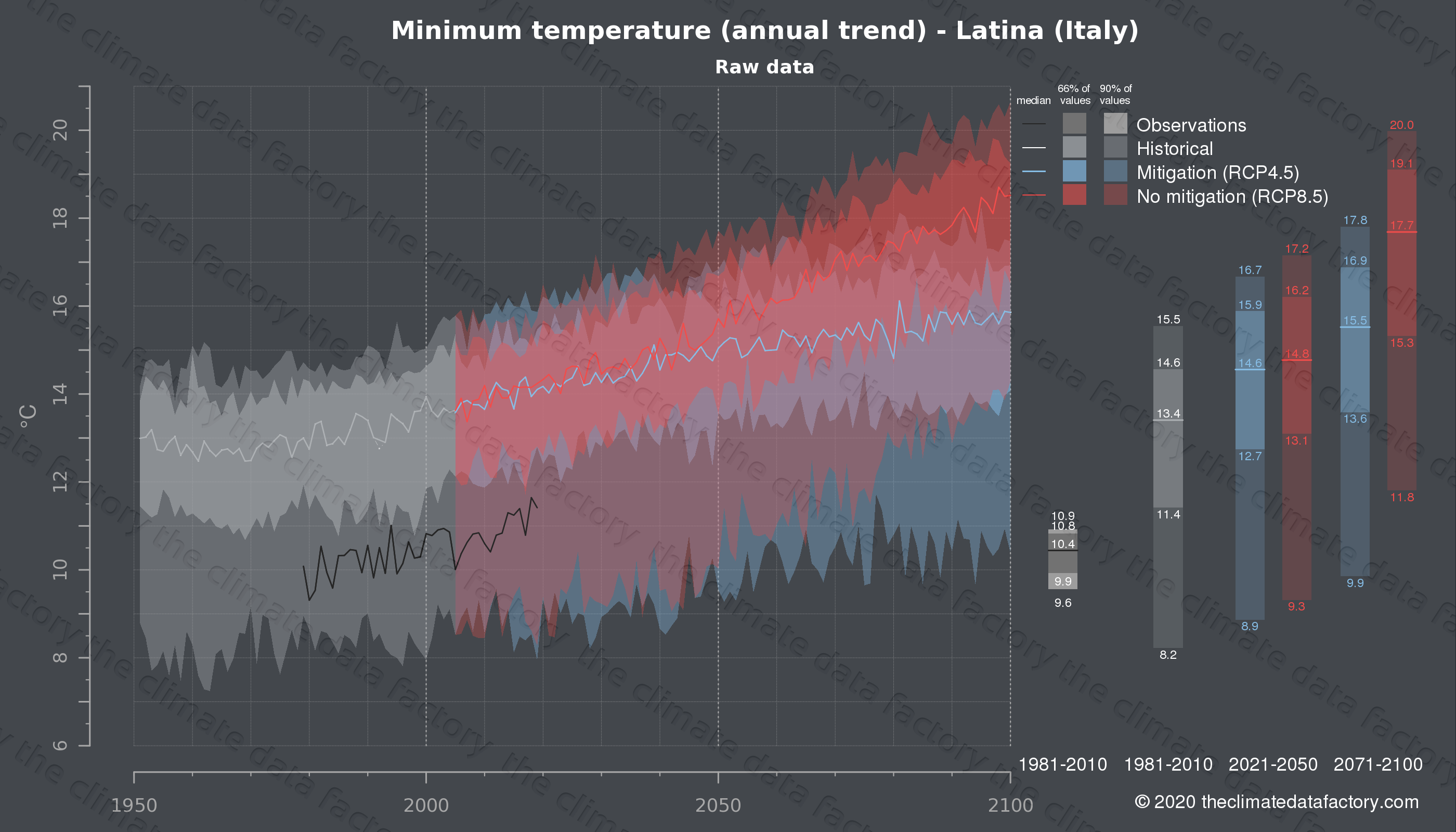 Graphic of projected minimum temperature for Latina (Italy) under two climate change mitigation policy scenarios (RCP4.5, RCP8.5). Represented climate data are raw data from IPCC models. https://theclimatedatafactory.com