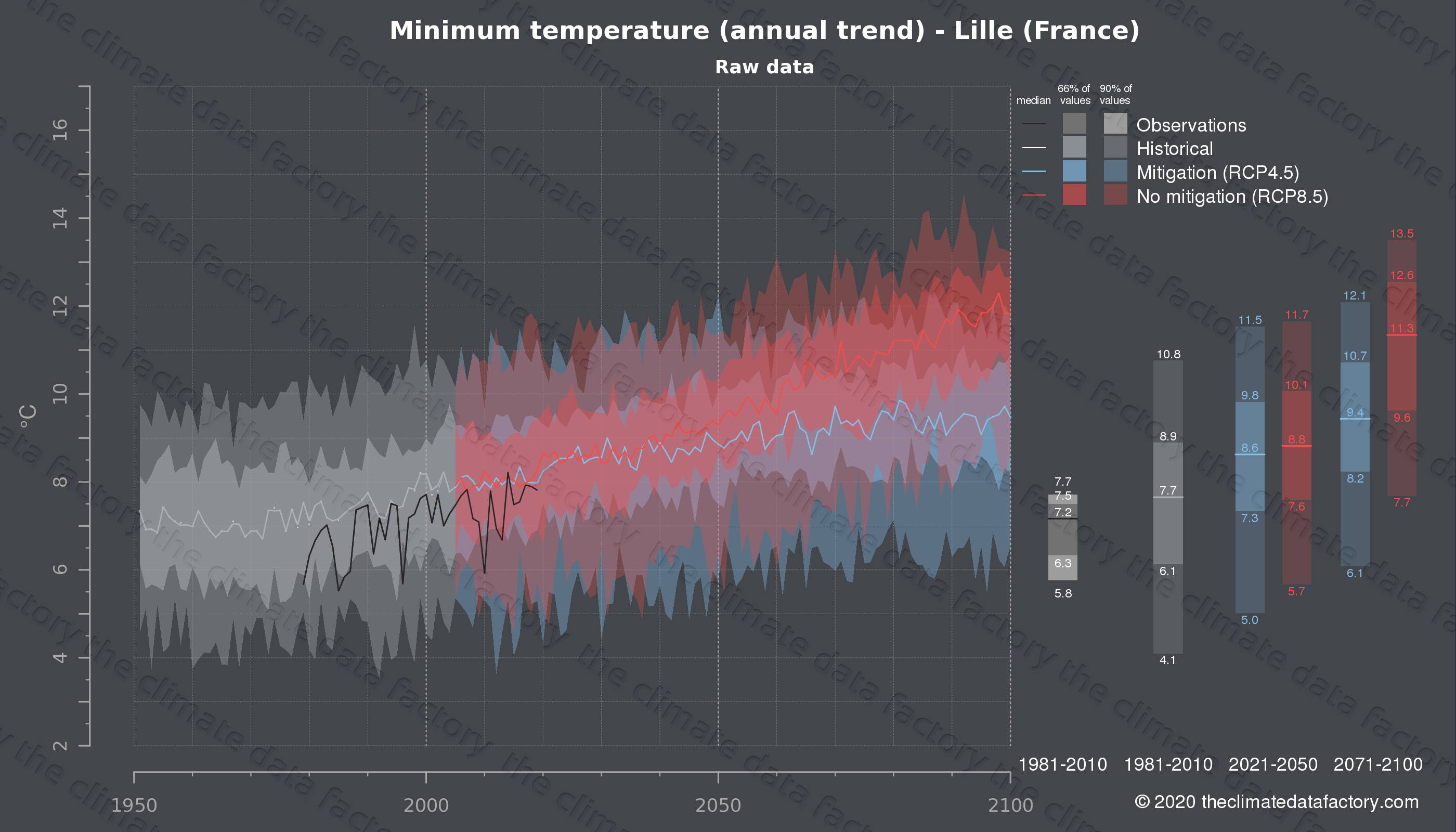 Graphic of projected minimum temperature for Lille (France) under two climate change mitigation policy scenarios (RCP4.5, RCP8.5). Represented climate data are raw data from IPCC models. https://theclimatedatafactory.com