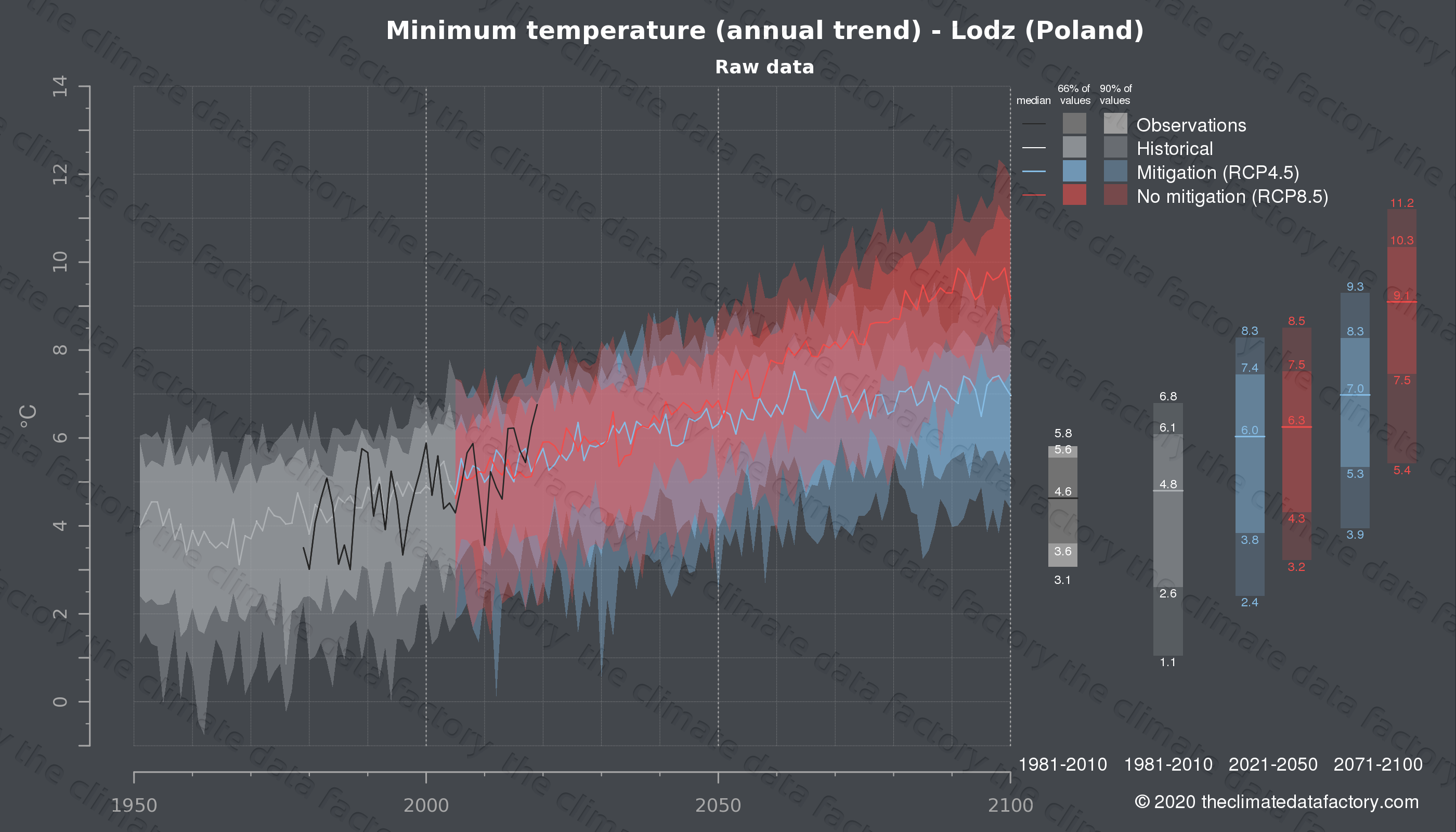 Graphic of projected minimum temperature for Lodz (Poland) under two climate change mitigation policy scenarios (RCP4.5, RCP8.5). Represented climate data are raw data from IPCC models. https://theclimatedatafactory.com
