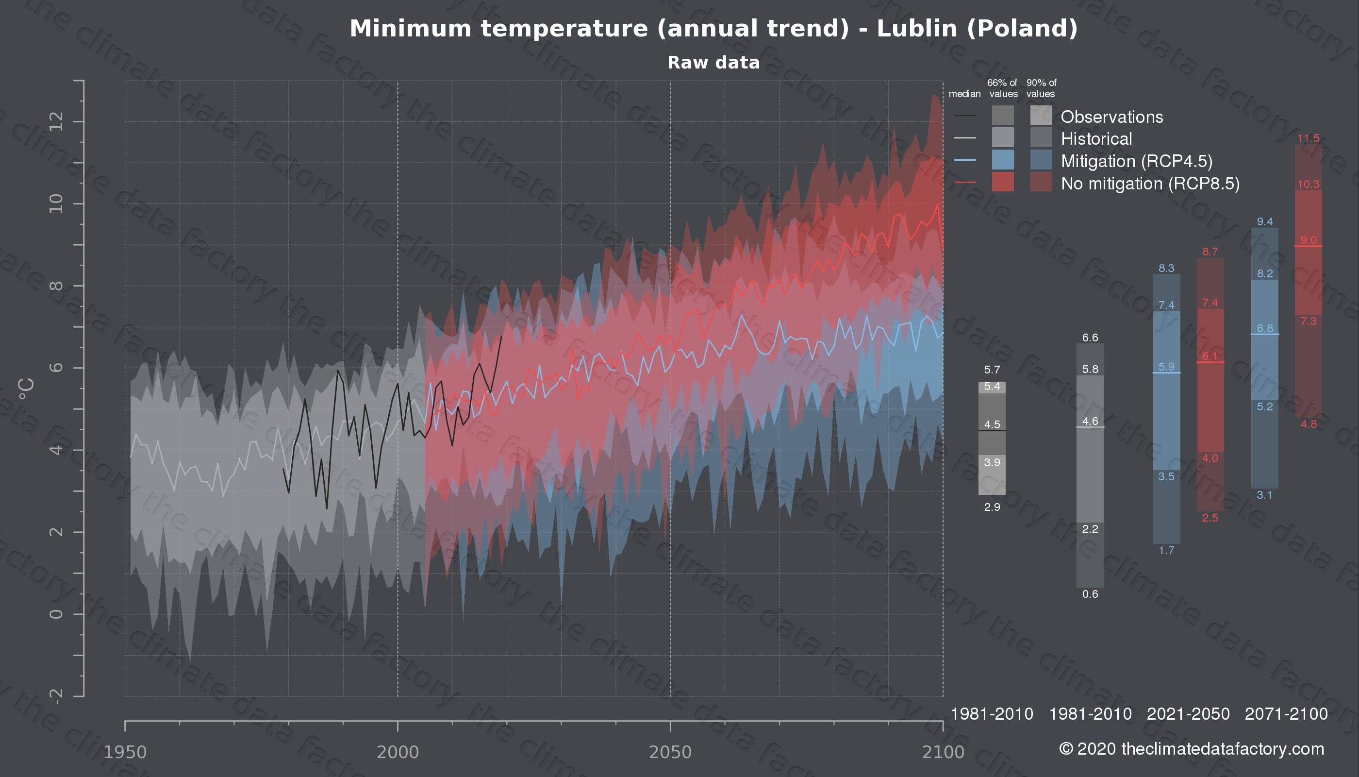 Graphic of projected minimum temperature for Lublin (Poland) under two climate change mitigation policy scenarios (RCP4.5, RCP8.5). Represented climate data are raw data from IPCC models. https://theclimatedatafactory.com