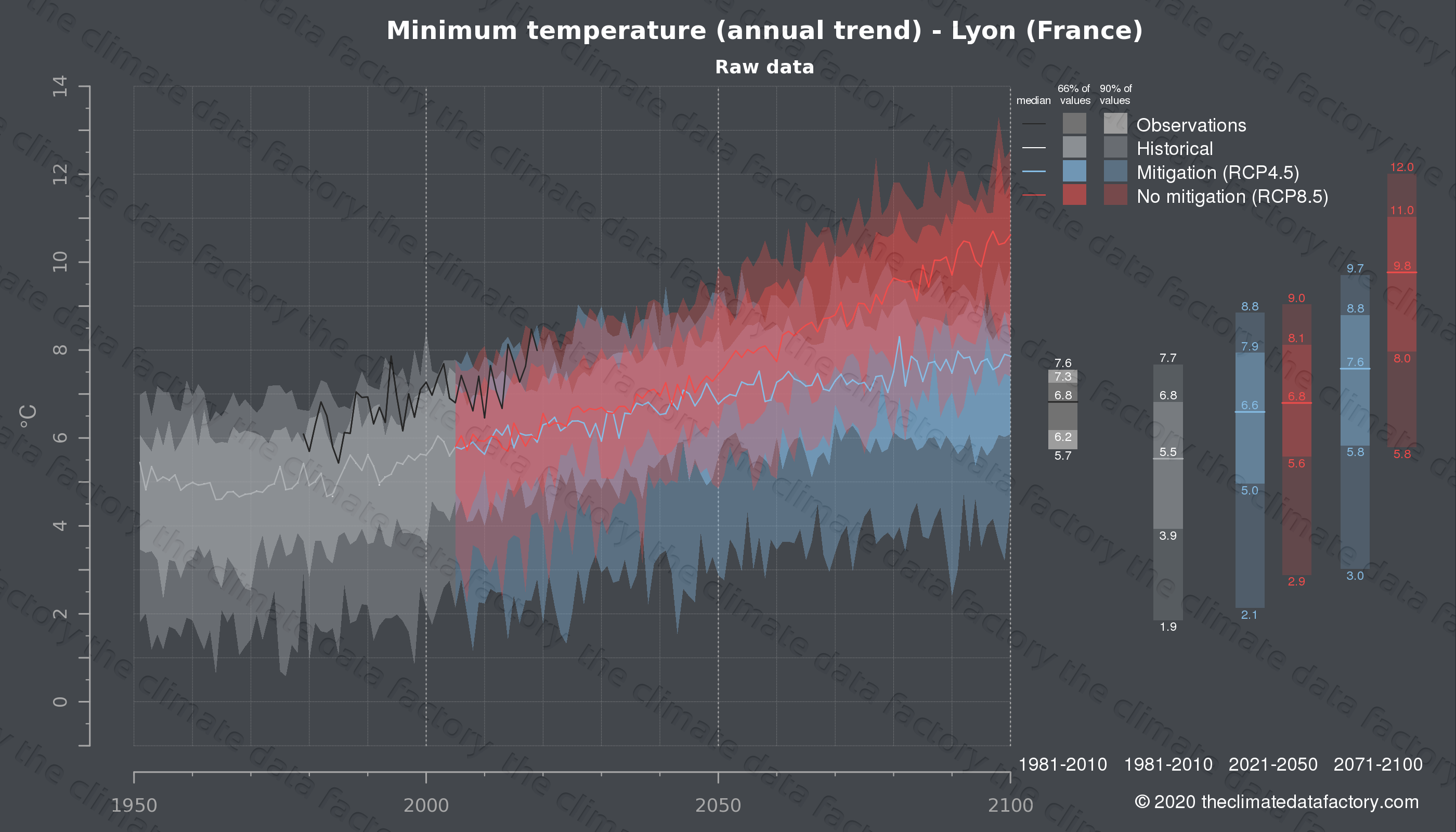 Graphic of projected minimum temperature for Lyon (France) under two climate change mitigation policy scenarios (RCP4.5, RCP8.5). Represented climate data are raw data from IPCC models. https://theclimatedatafactory.com