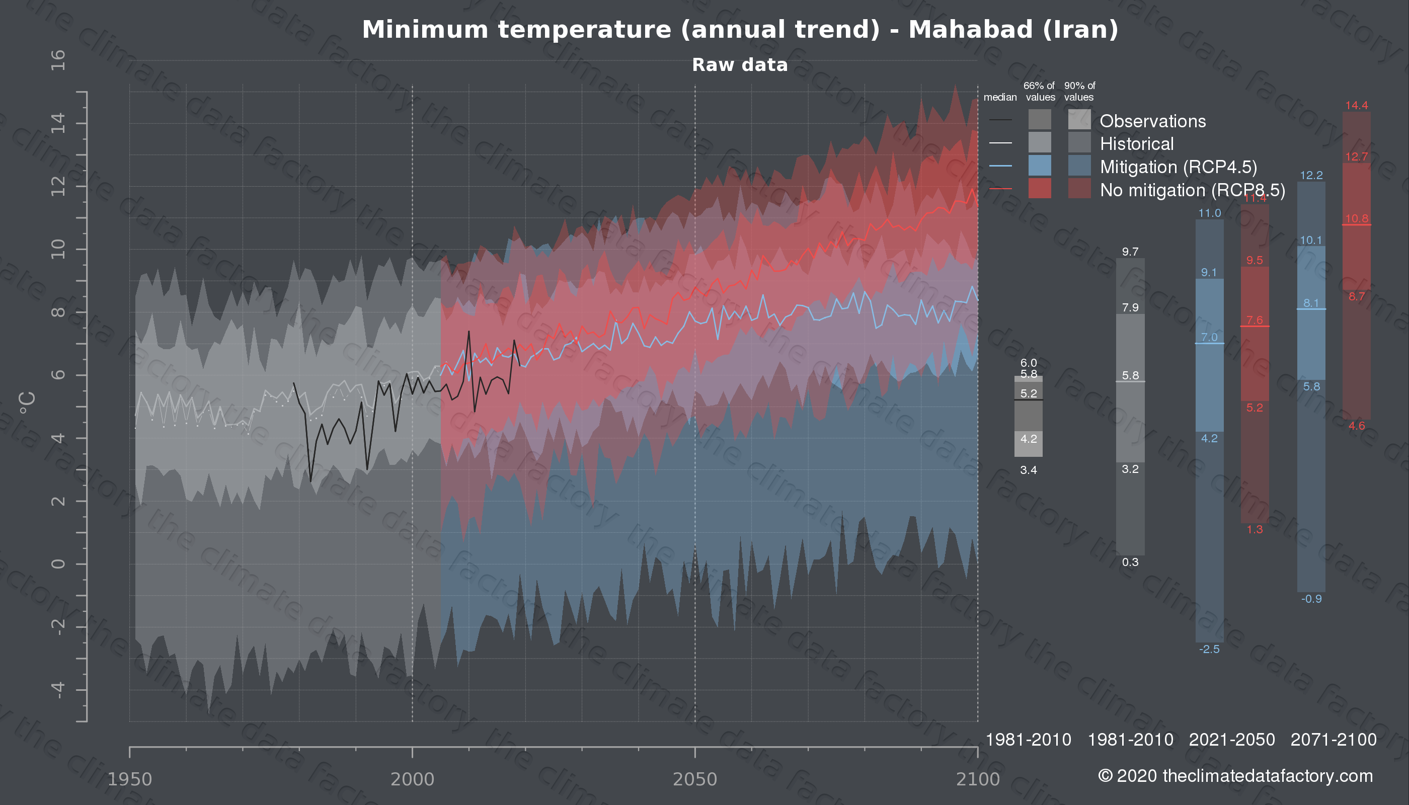 Graphic of projected minimum temperature for Mahabad (Iran) under two climate change mitigation policy scenarios (RCP4.5, RCP8.5). Represented climate data are raw data from IPCC models. https://theclimatedatafactory.com