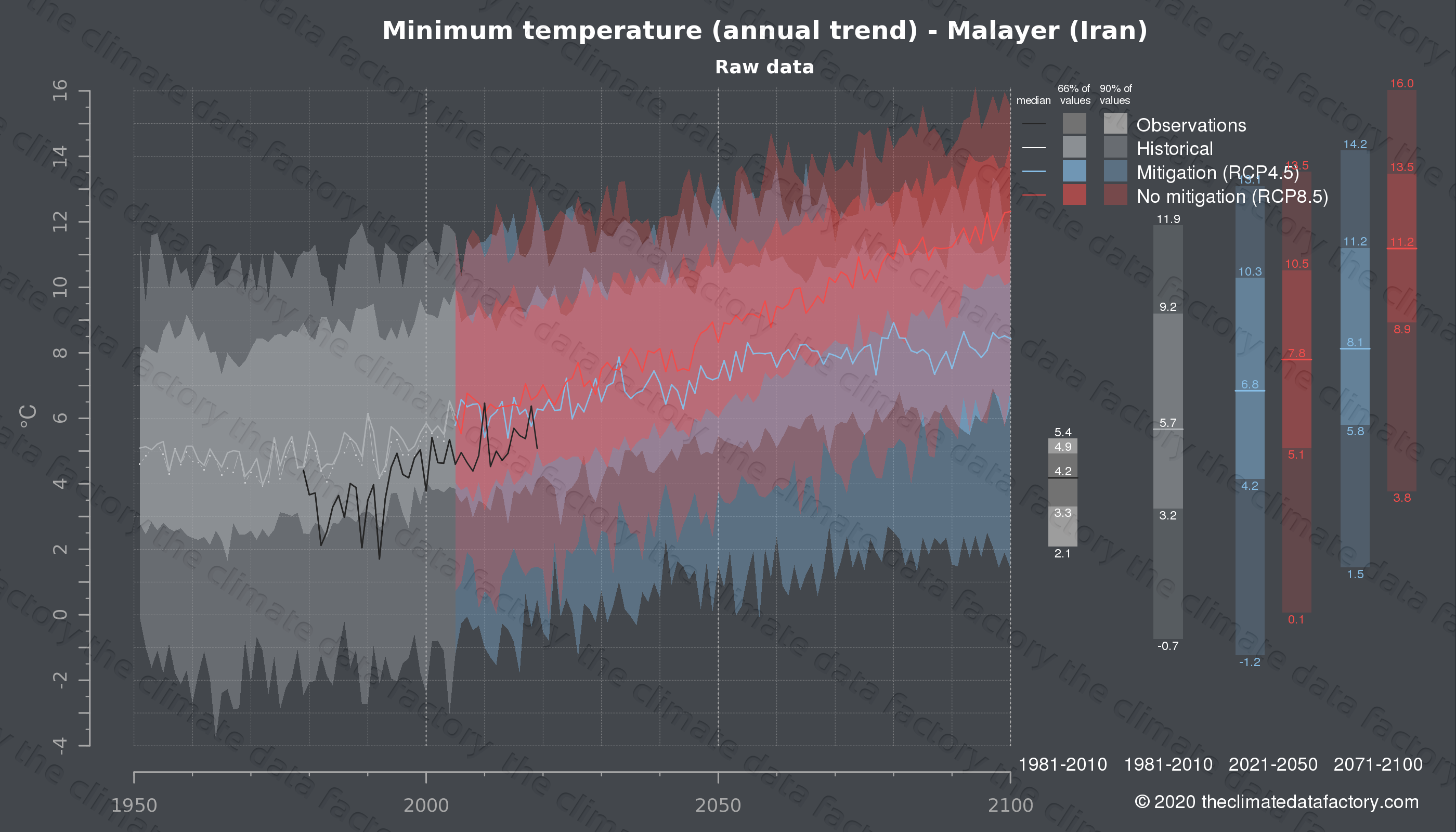 Graphic of projected minimum temperature for Malayer (Iran) under two climate change mitigation policy scenarios (RCP4.5, RCP8.5). Represented climate data are raw data from IPCC models. https://theclimatedatafactory.com