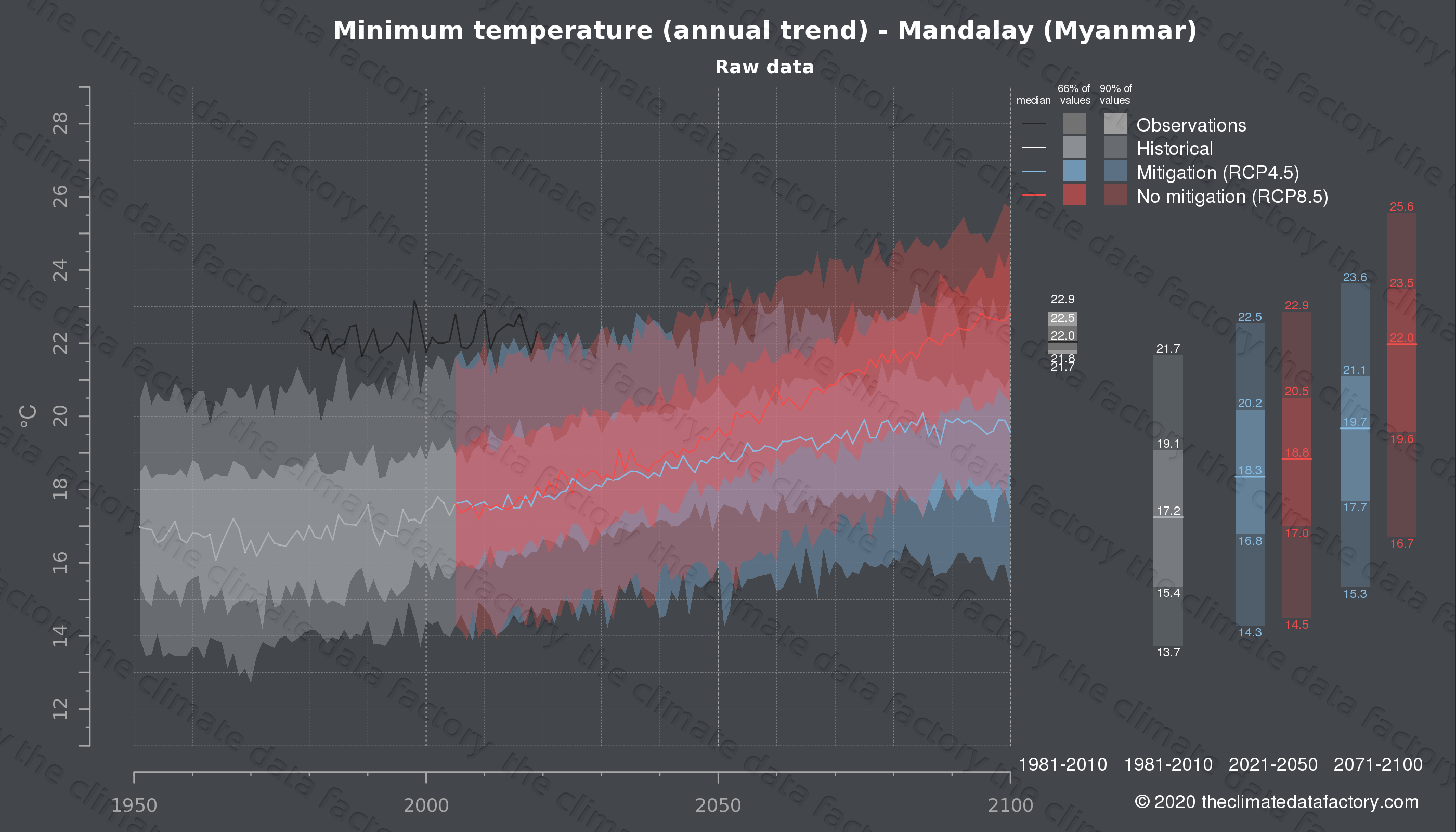 Graphic of projected minimum temperature for Mandalay (Myanmar) under two climate change mitigation policy scenarios (RCP4.5, RCP8.5). Represented climate data are raw data from IPCC models. https://theclimatedatafactory.com
