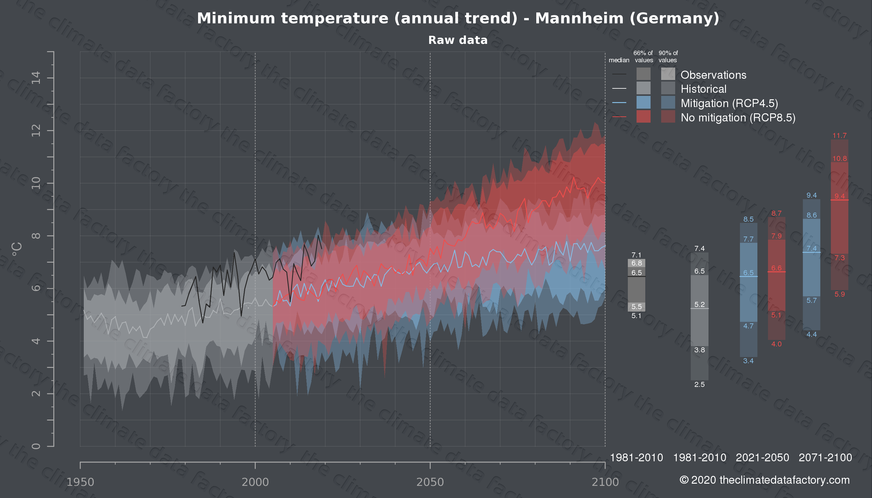 Graphic of projected minimum temperature for Mannheim (Germany) under two climate change mitigation policy scenarios (RCP4.5, RCP8.5). Represented climate data are raw data from IPCC models. https://theclimatedatafactory.com
