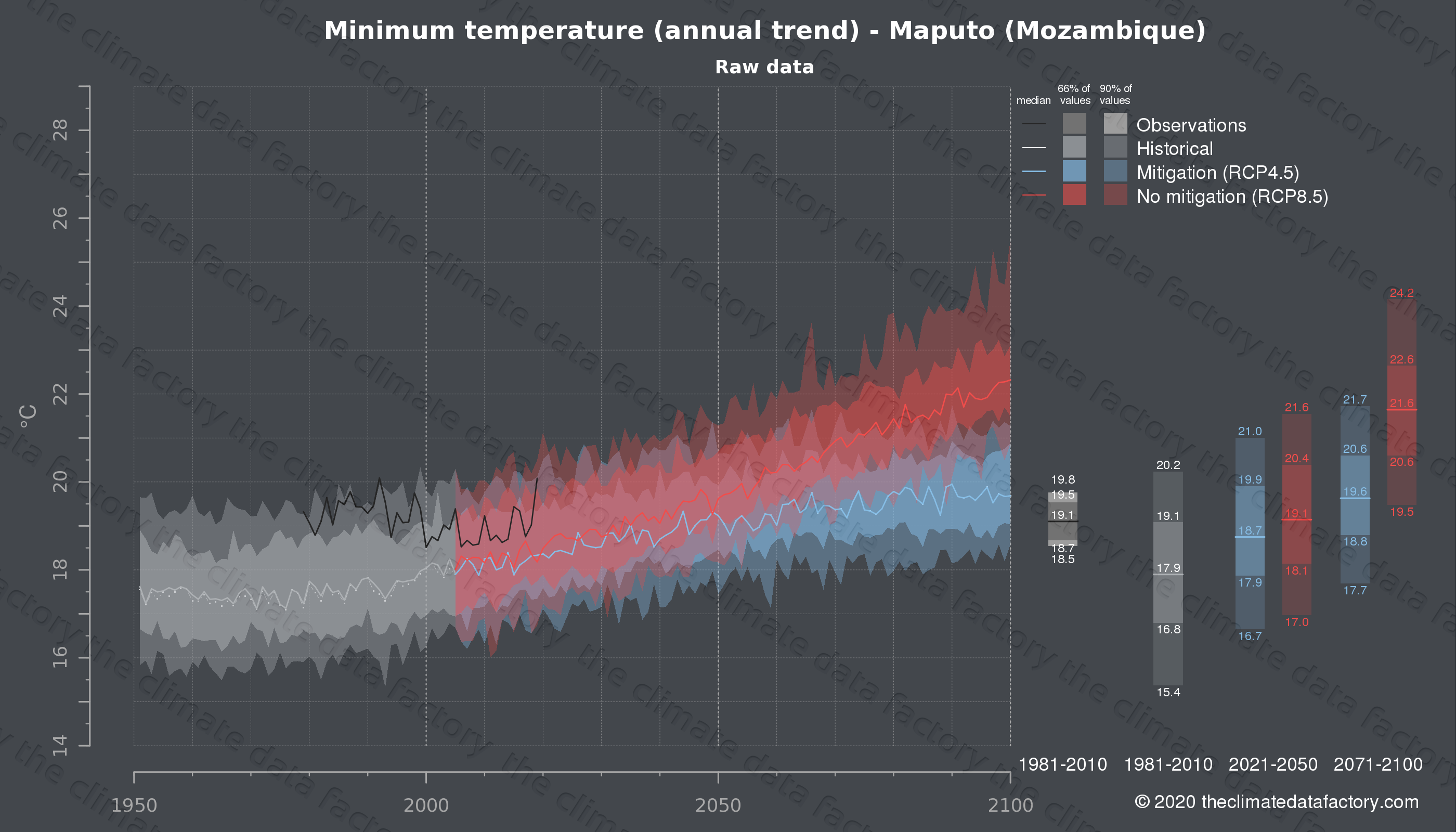 Graphic of projected minimum temperature for Maputo (Mozambique) under two climate change mitigation policy scenarios (RCP4.5, RCP8.5). Represented climate data are raw data from IPCC models. https://theclimatedatafactory.com