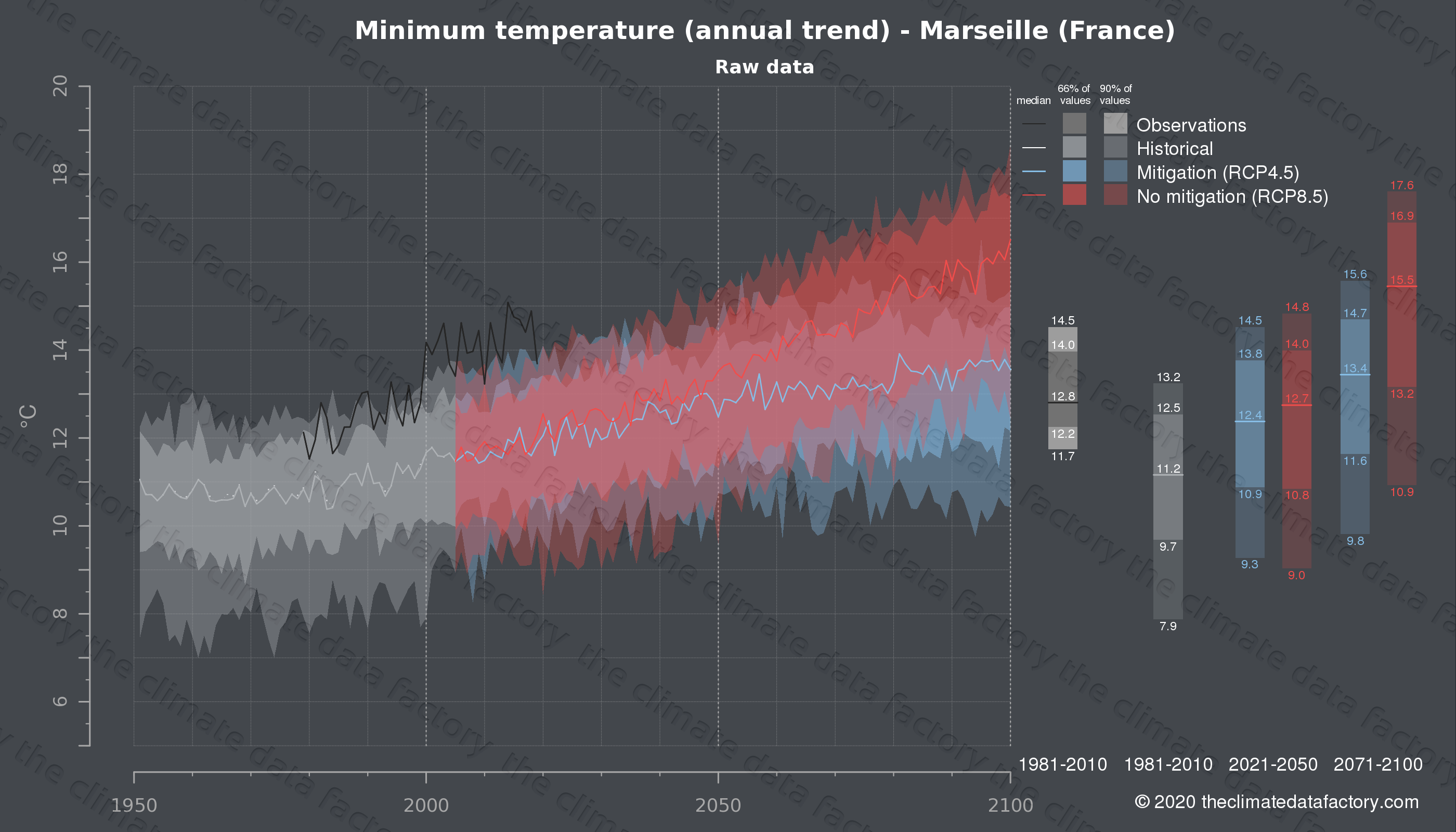 Graphic of projected minimum temperature for Marseille (France) under two climate change mitigation policy scenarios (RCP4.5, RCP8.5). Represented climate data are raw data from IPCC models. https://theclimatedatafactory.com
