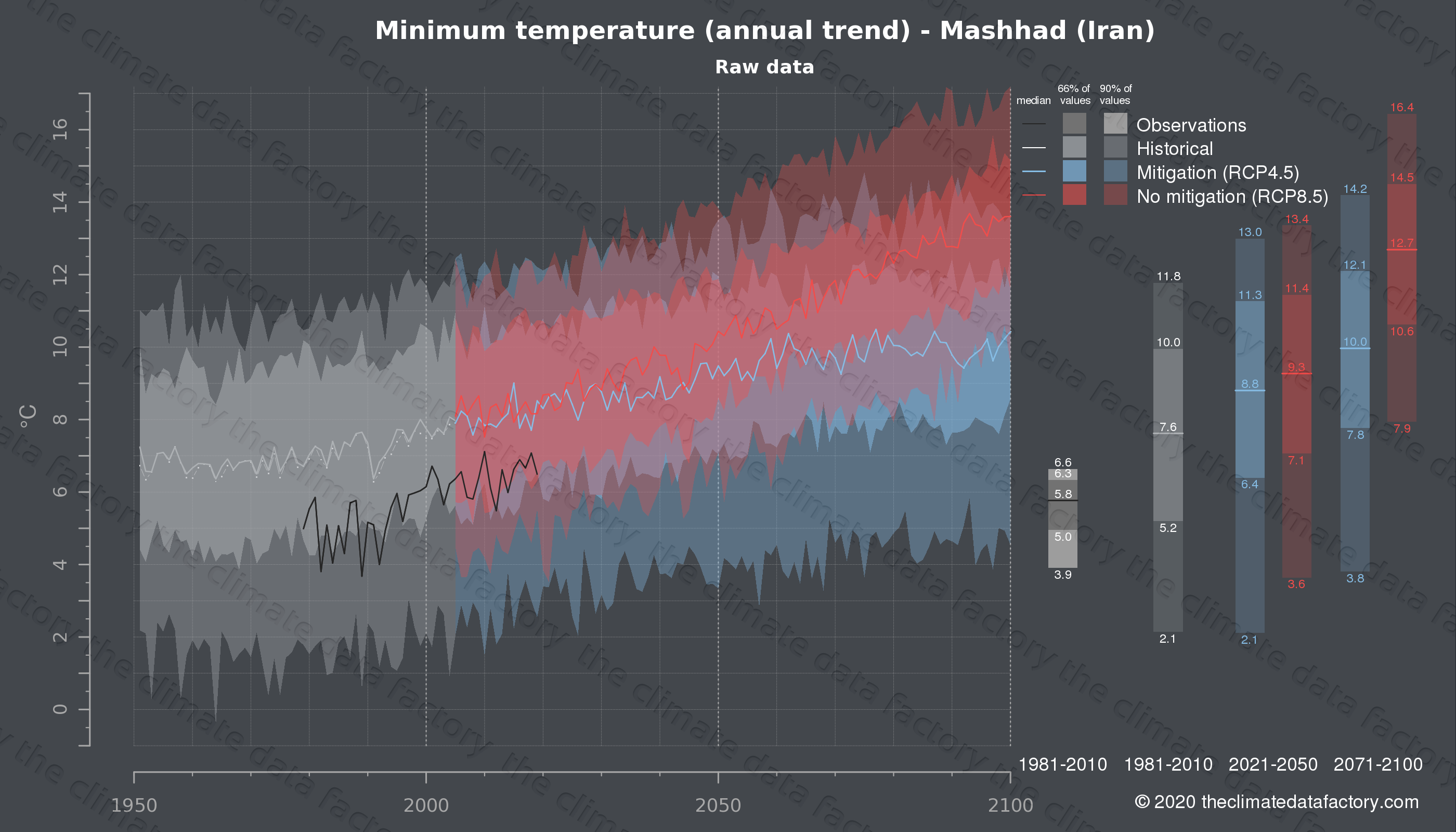 Graphic of projected minimum temperature for Mashhad (Iran) under two climate change mitigation policy scenarios (RCP4.5, RCP8.5). Represented climate data are raw data from IPCC models. https://theclimatedatafactory.com
