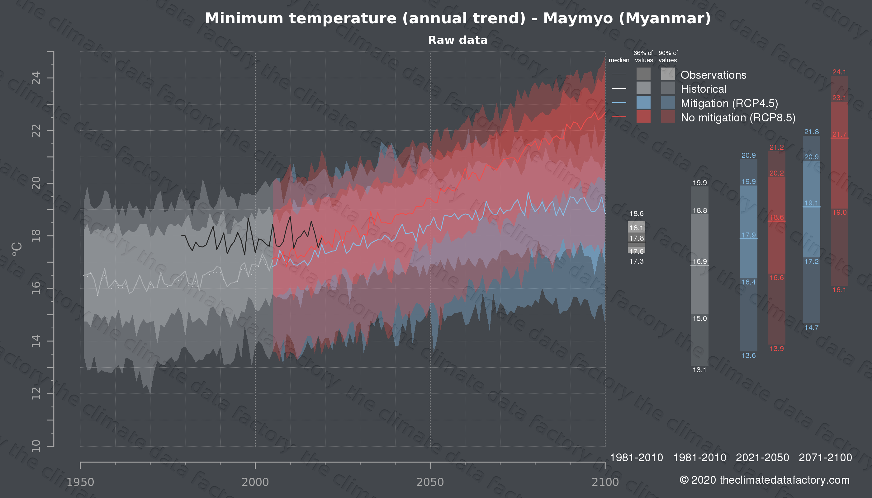 Graphic of projected minimum temperature for Maymyo (Myanmar) under two climate change mitigation policy scenarios (RCP4.5, RCP8.5). Represented climate data are raw data from IPCC models. https://theclimatedatafactory.com