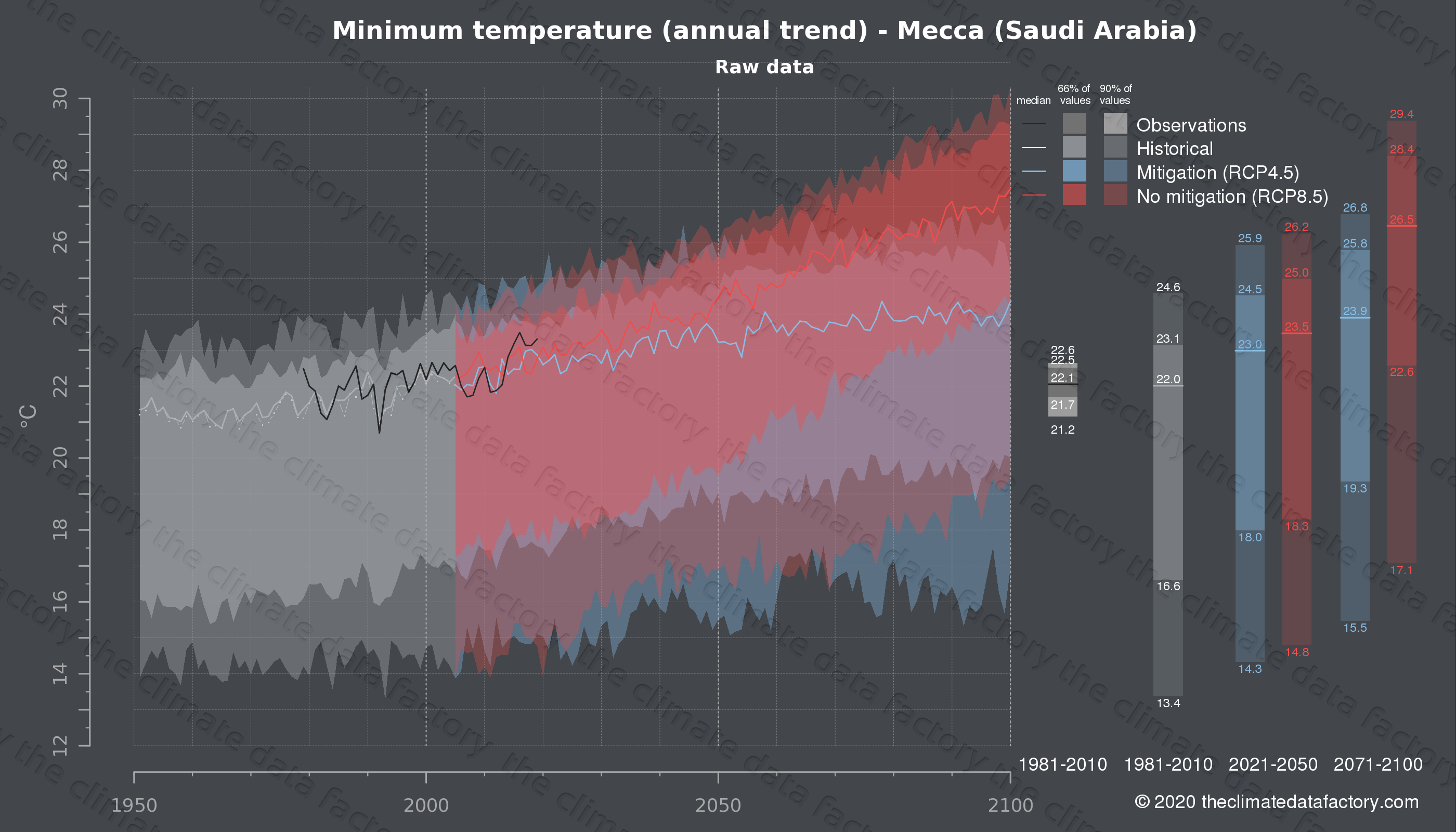 Graphic of projected minimum temperature for Mecca (Saudi Arabia) under two climate change mitigation policy scenarios (RCP4.5, RCP8.5). Represented climate data are raw data from IPCC models. https://theclimatedatafactory.com