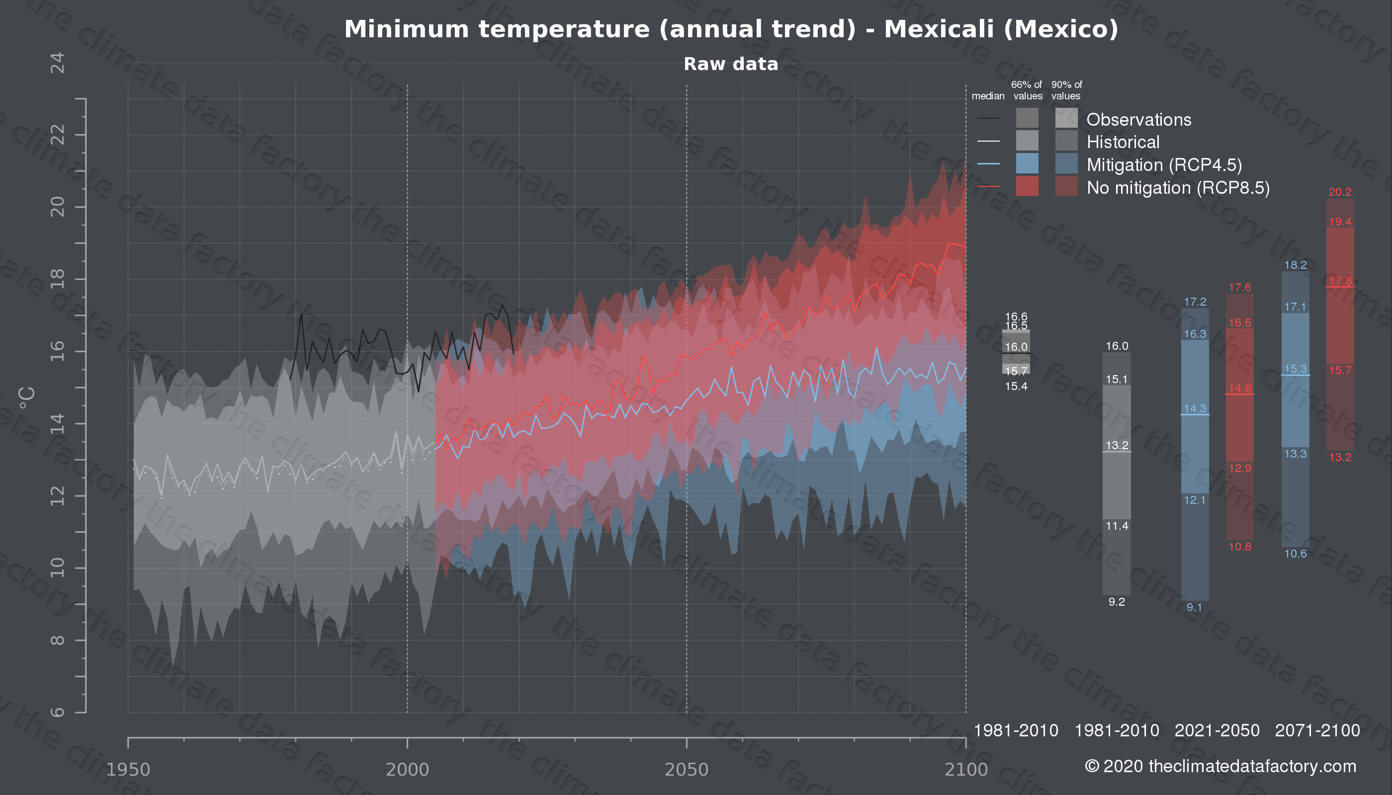 Graphic of projected minimum temperature for Mexicali (Mexico) under two climate change mitigation policy scenarios (RCP4.5, RCP8.5). Represented climate data are raw data from IPCC models. https://theclimatedatafactory.com