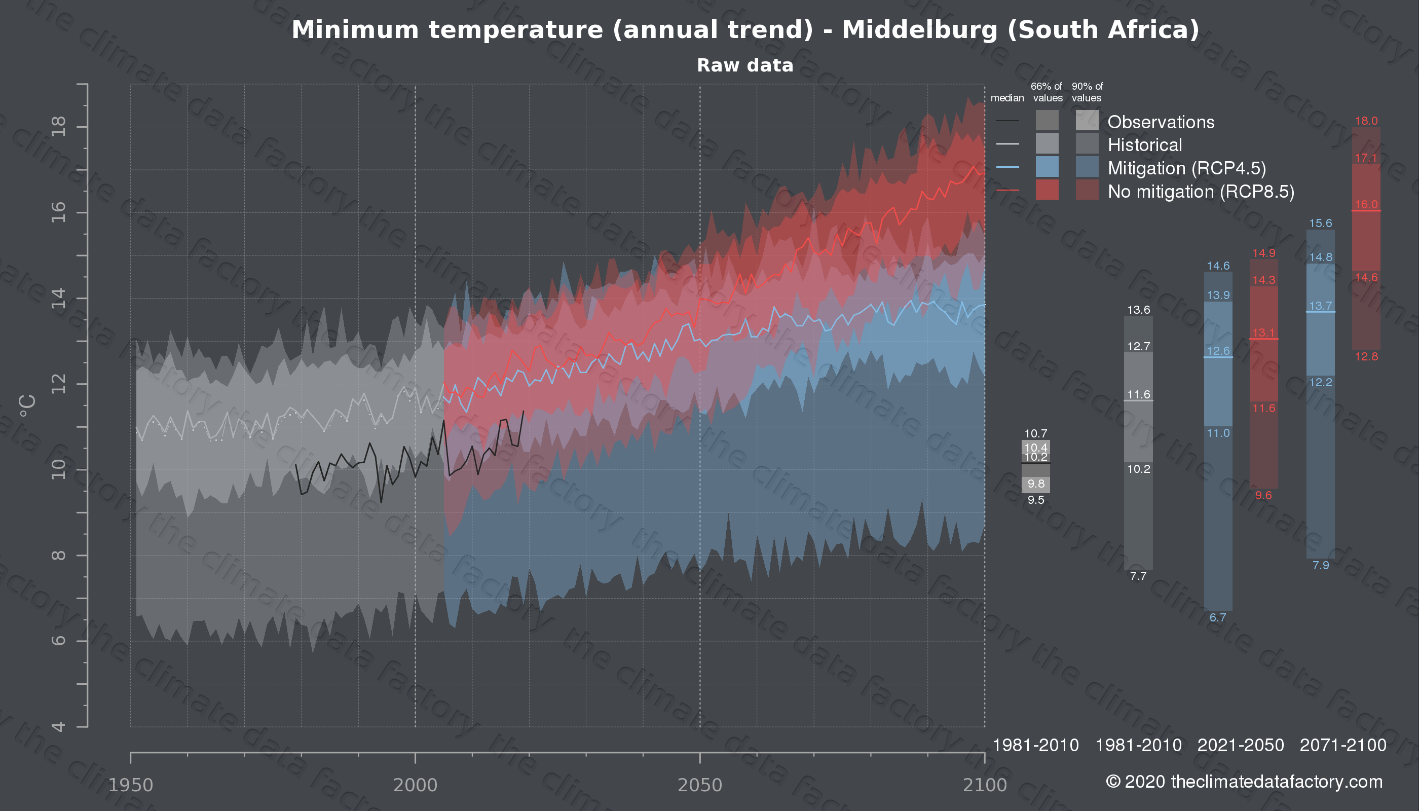 Graphic of projected minimum temperature for Middelburg (South Africa) under two climate change mitigation policy scenarios (RCP4.5, RCP8.5). Represented climate data are raw data from IPCC models. https://theclimatedatafactory.com