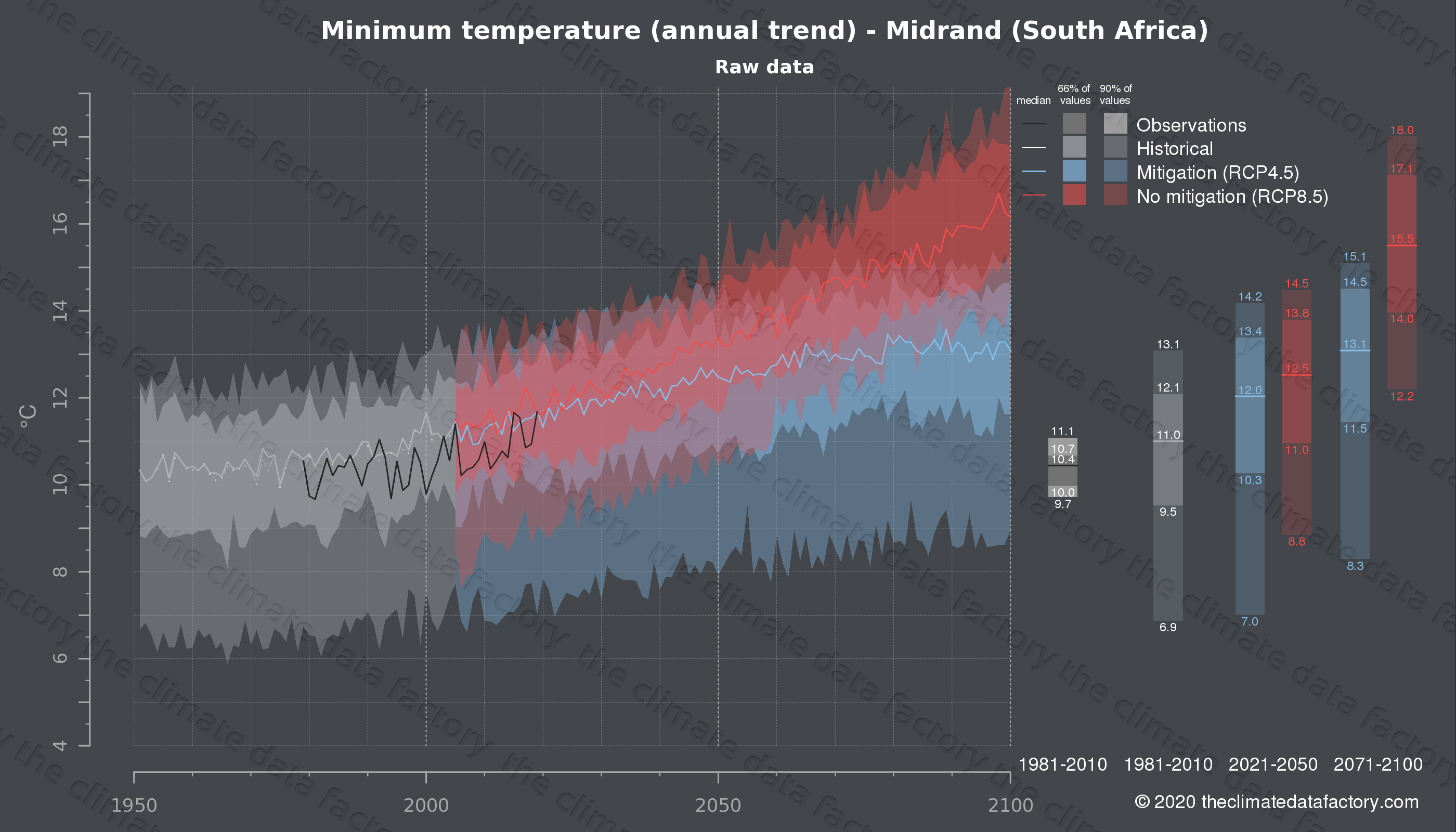 Graphic of projected minimum temperature for Midrand (South Africa) under two climate change mitigation policy scenarios (RCP4.5, RCP8.5). Represented climate data are raw data from IPCC models. https://theclimatedatafactory.com