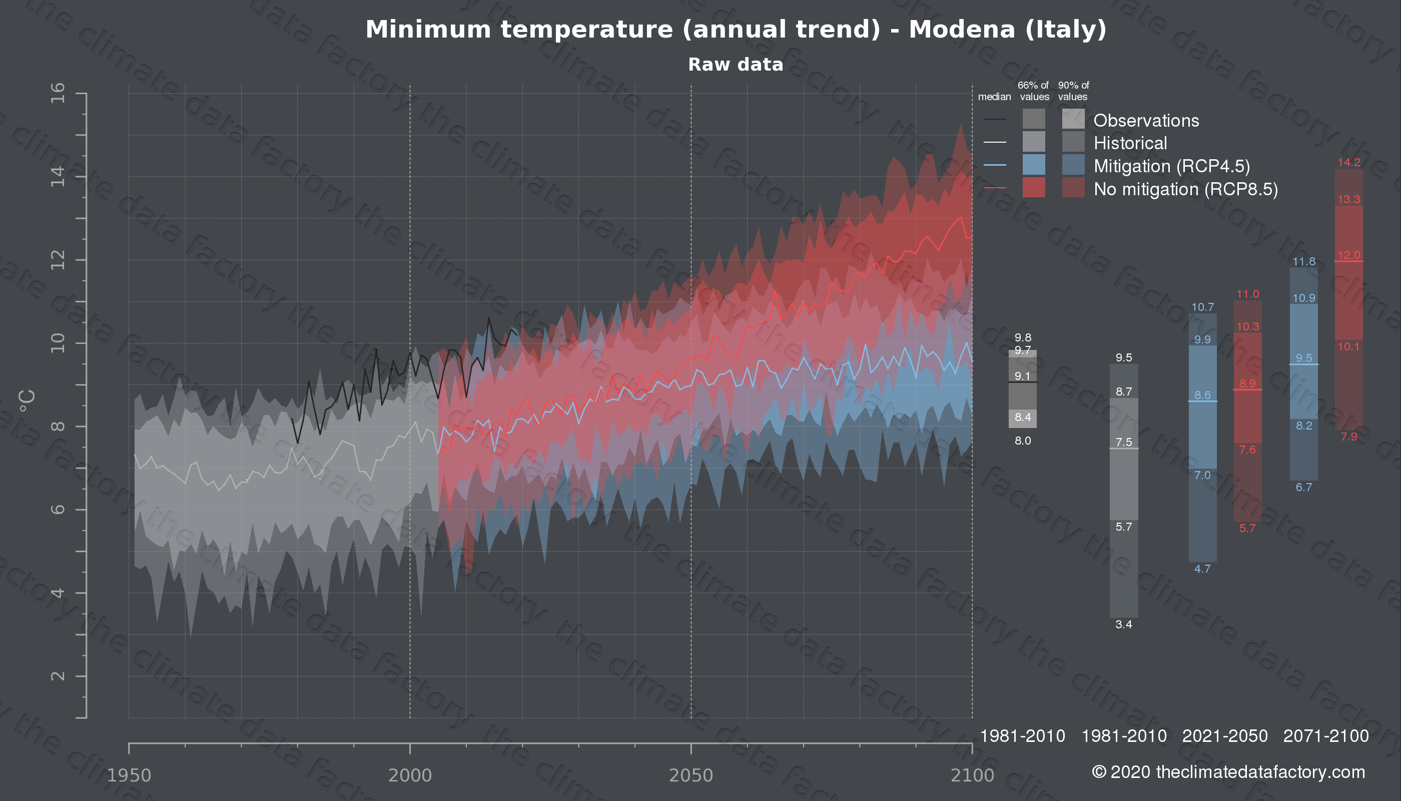 Graphic of projected minimum temperature for Modena (Italy) under two climate change mitigation policy scenarios (RCP4.5, RCP8.5). Represented climate data are raw data from IPCC models. https://theclimatedatafactory.com