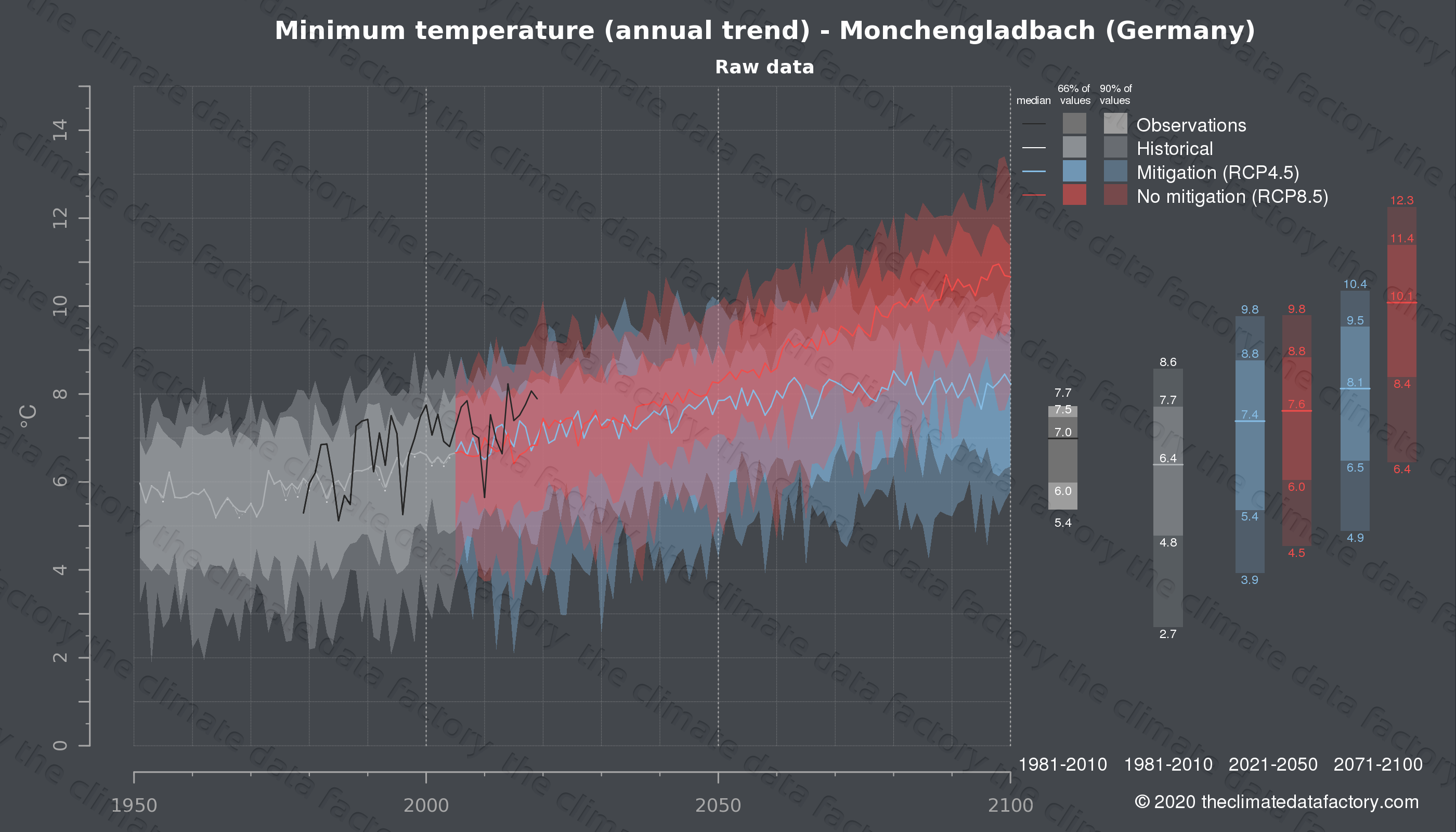 Graphic of projected minimum temperature for Monchengladbach (Germany) under two climate change mitigation policy scenarios (RCP4.5, RCP8.5). Represented climate data are raw data from IPCC models. https://theclimatedatafactory.com