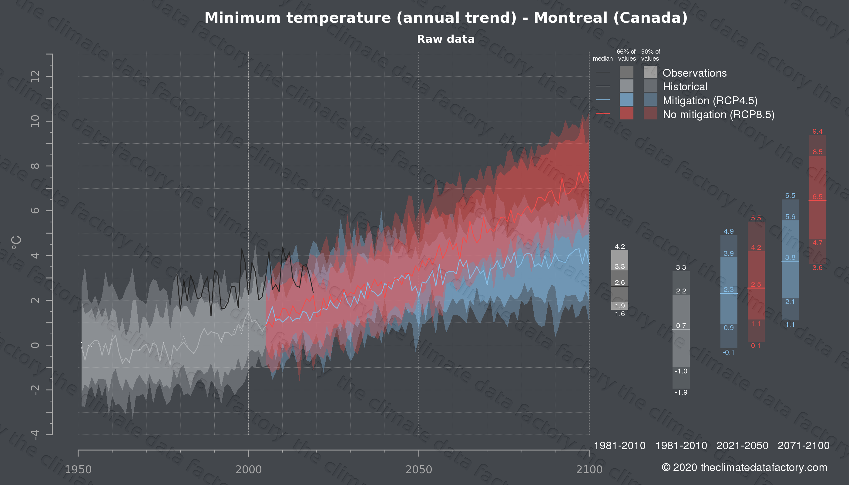 Graphic of projected minimum temperature for Montreal (Canada) under two climate change mitigation policy scenarios (RCP4.5, RCP8.5). Represented climate data are raw data from IPCC models. https://theclimatedatafactory.com