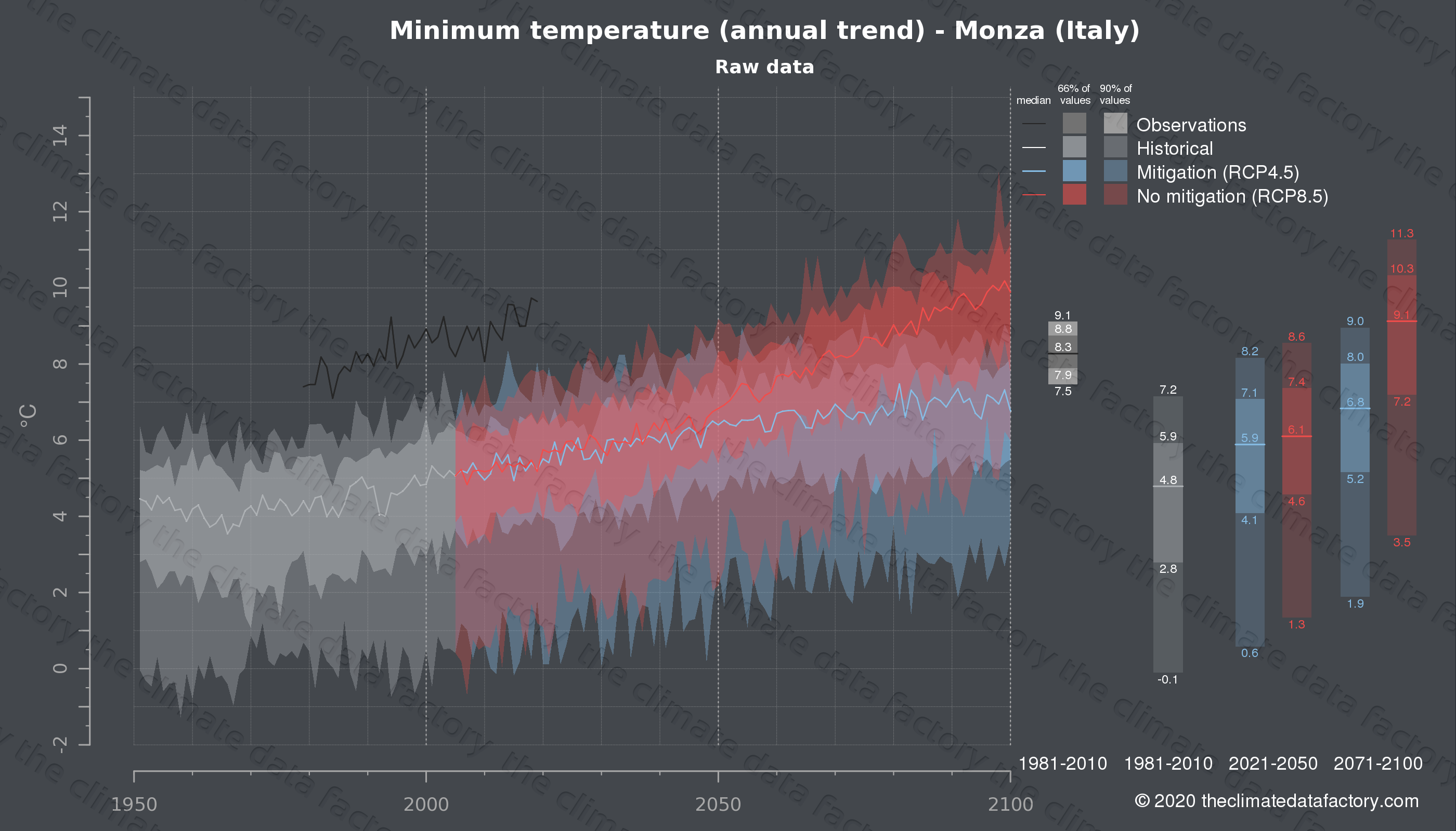 Graphic of projected minimum temperature for Monza (Italy) under two climate change mitigation policy scenarios (RCP4.5, RCP8.5). Represented climate data are raw data from IPCC models. https://theclimatedatafactory.com