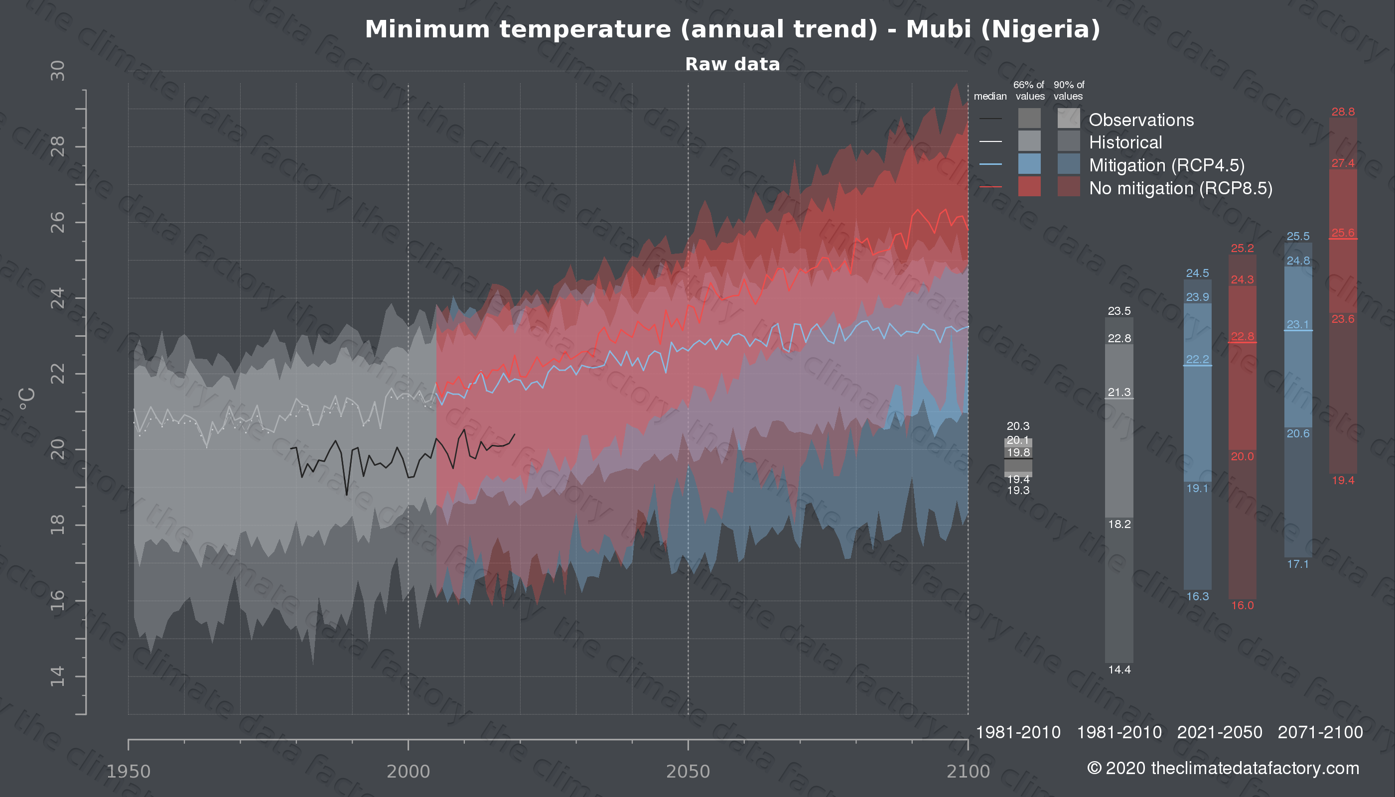 Graphic of projected minimum temperature for Mubi (Nigeria) under two climate change mitigation policy scenarios (RCP4.5, RCP8.5). Represented climate data are raw data from IPCC models. https://theclimatedatafactory.com