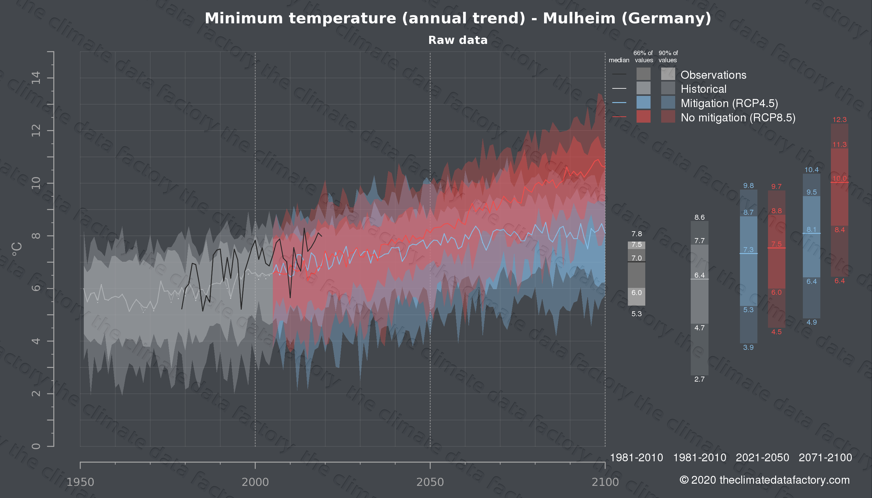 Graphic of projected minimum temperature for Mulheim (Germany) under two climate change mitigation policy scenarios (RCP4.5, RCP8.5). Represented climate data are raw data from IPCC models. https://theclimatedatafactory.com