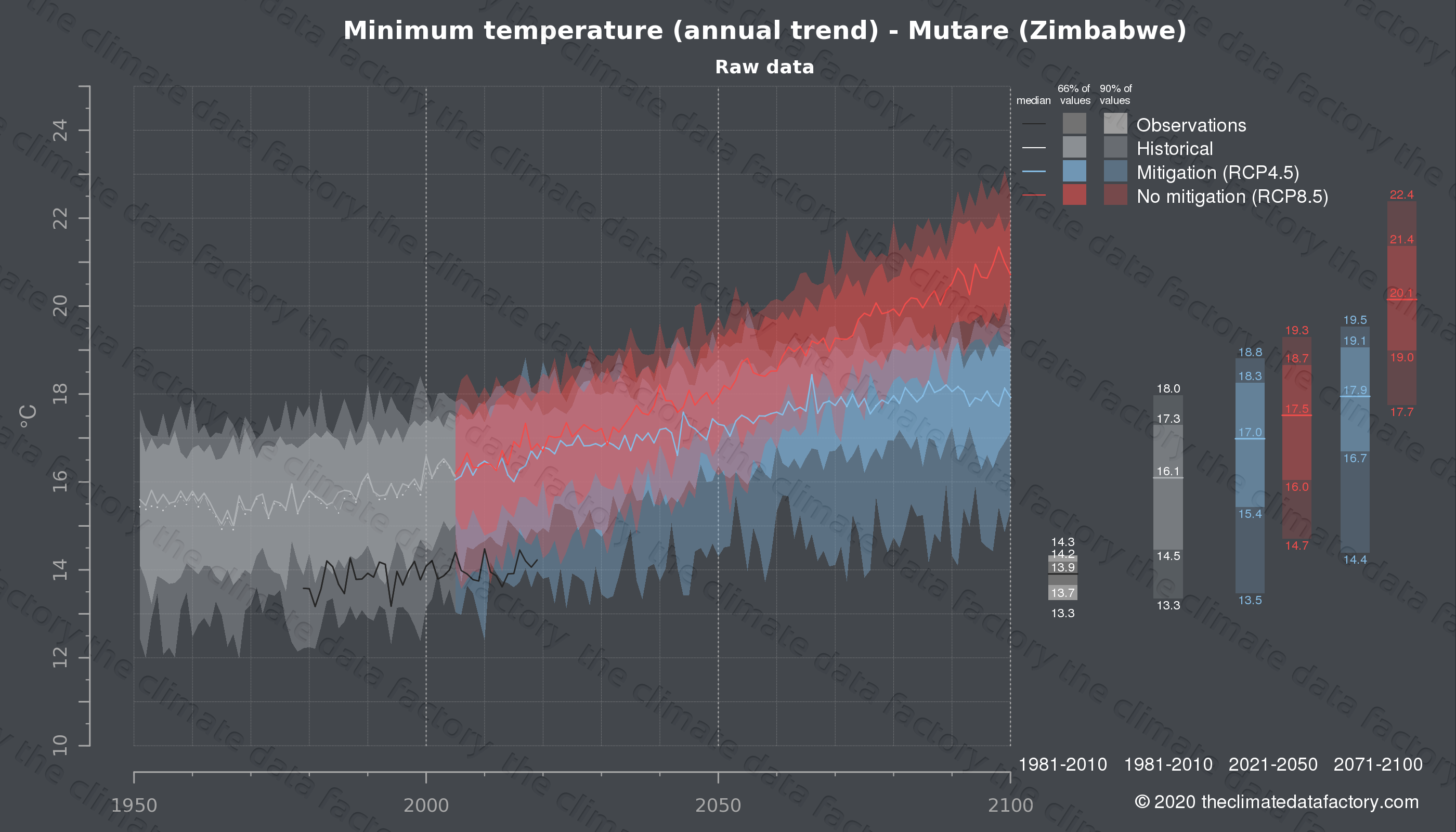 Graphic of projected minimum temperature for Mutare (Zimbabwe) under two climate change mitigation policy scenarios (RCP4.5, RCP8.5). Represented climate data are raw data from IPCC models. https://theclimatedatafactory.com