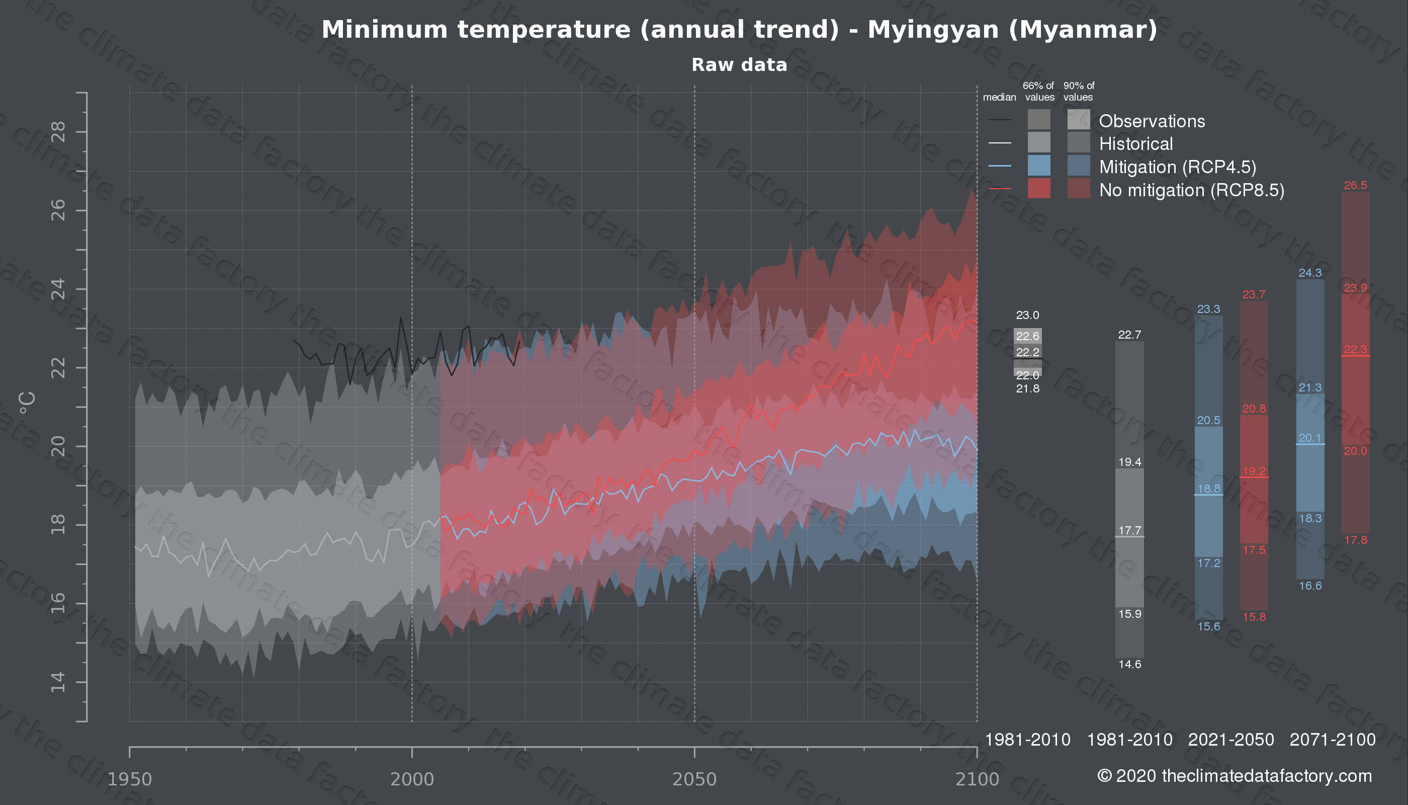 Graphic of projected minimum temperature for Myingyan (Myanmar) under two climate change mitigation policy scenarios (RCP4.5, RCP8.5). Represented climate data are raw data from IPCC models. https://theclimatedatafactory.com