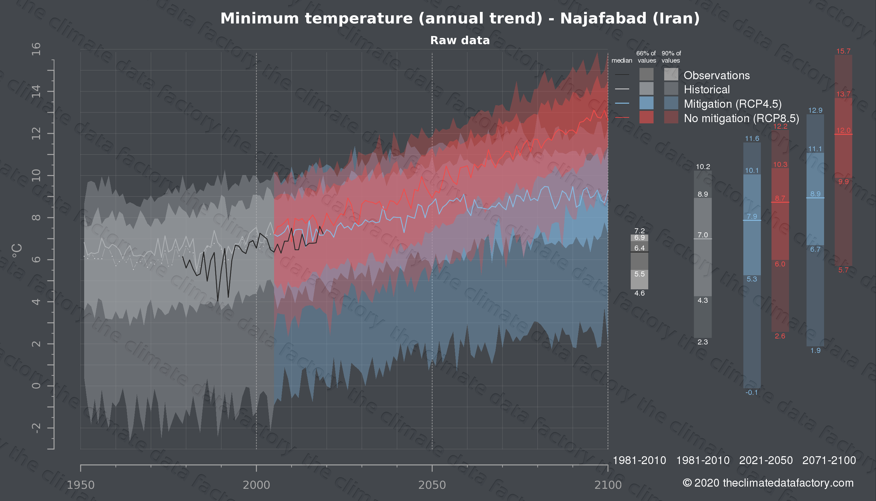 Graphic of projected minimum temperature for Najafabad (Iran) under two climate change mitigation policy scenarios (RCP4.5, RCP8.5). Represented climate data are raw data from IPCC models. https://theclimatedatafactory.com