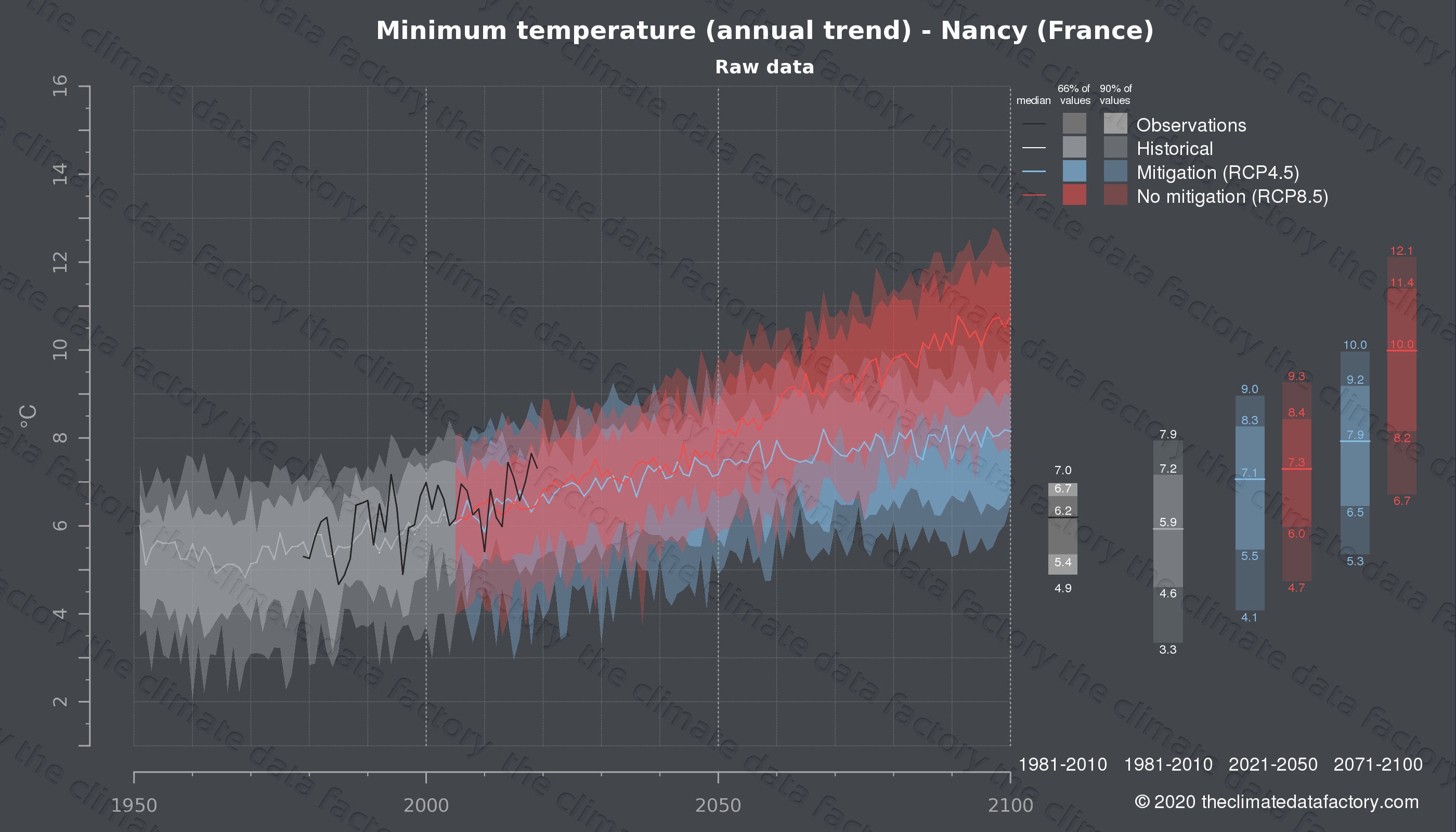 Graphic of projected minimum temperature for Nancy (France) under two climate change mitigation policy scenarios (RCP4.5, RCP8.5). Represented climate data are raw data from IPCC models. https://theclimatedatafactory.com