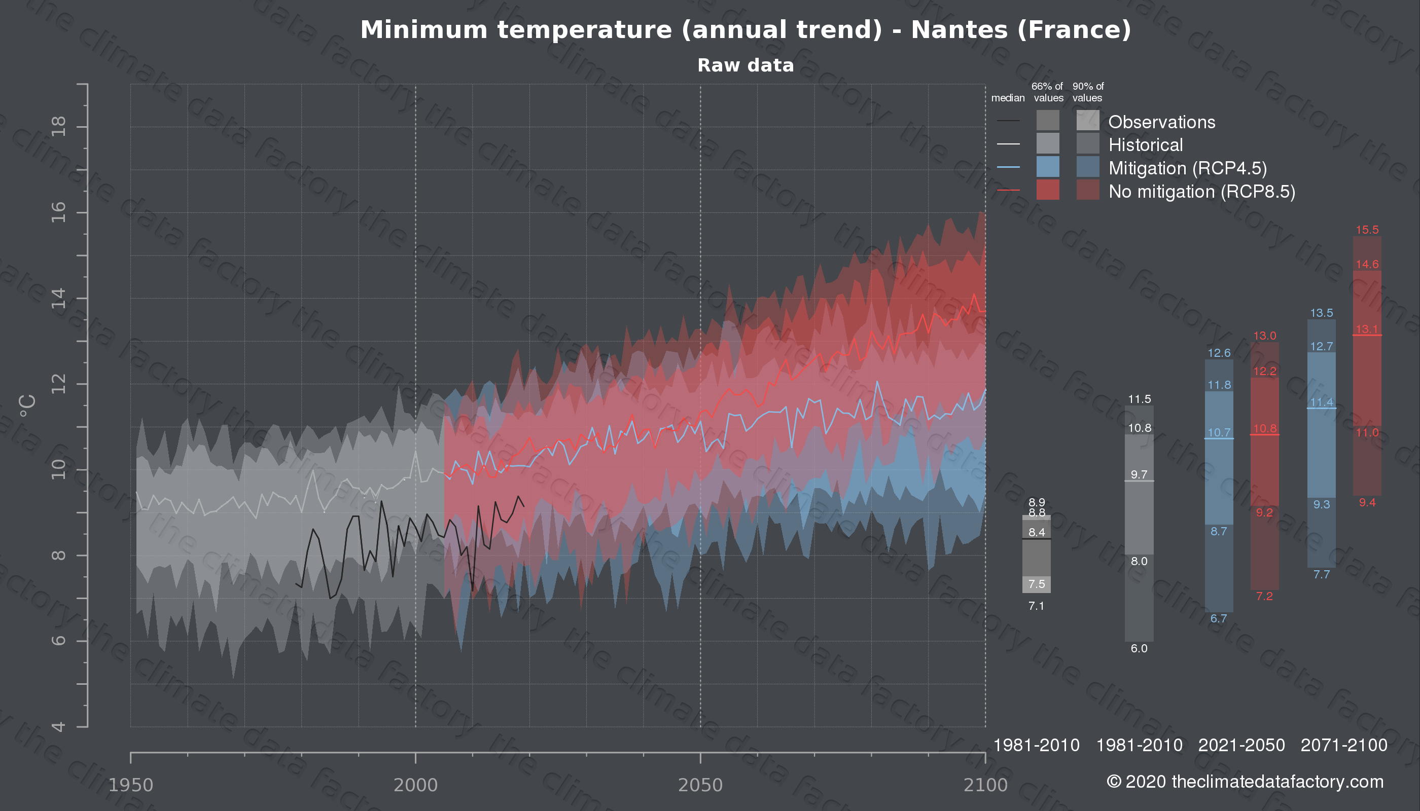 Graphic of projected minimum temperature for Nantes (France) under two climate change mitigation policy scenarios (RCP4.5, RCP8.5). Represented climate data are raw data from IPCC models. https://theclimatedatafactory.com