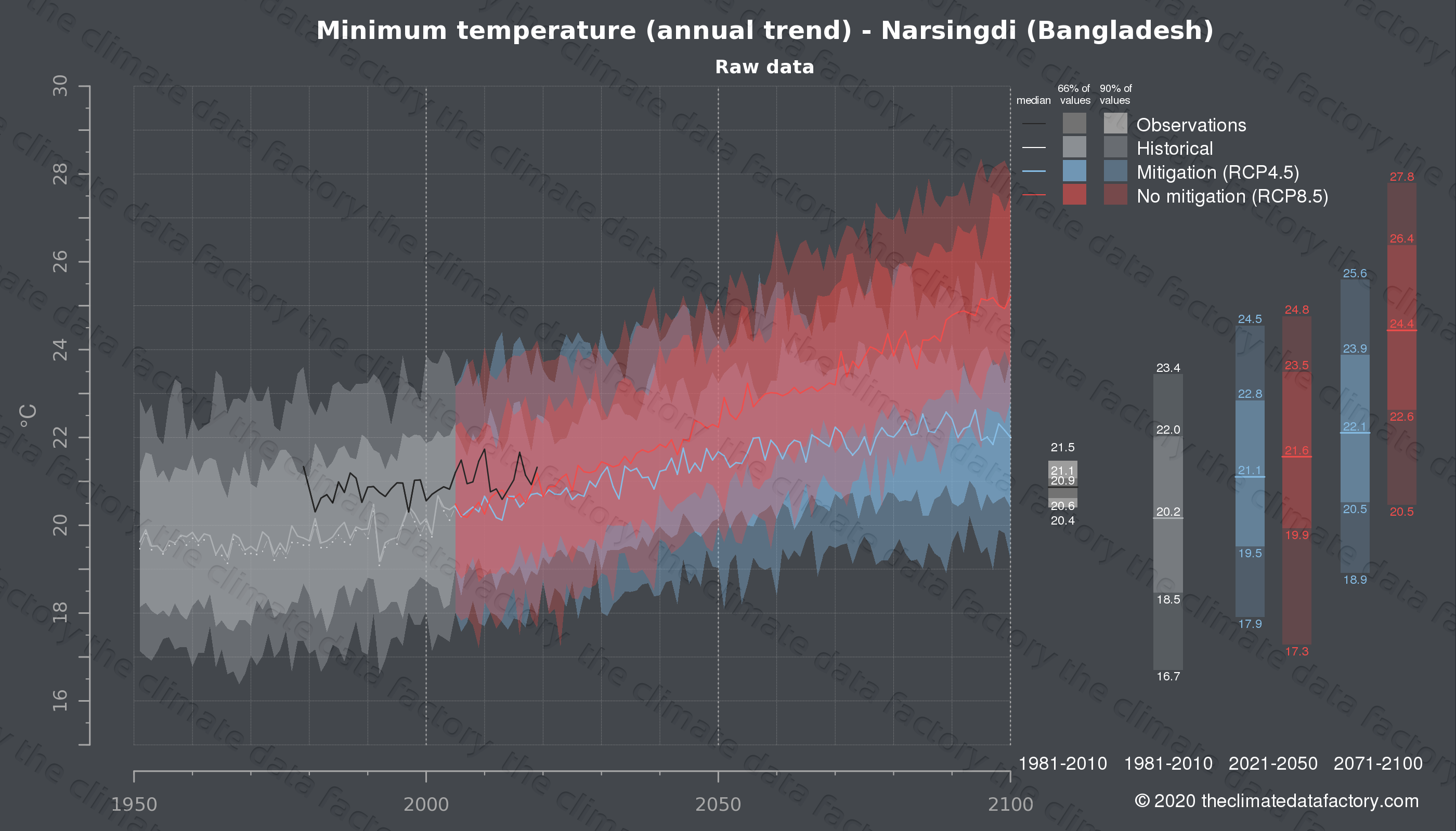 Graphic of projected minimum temperature for Narsingdi (Bangladesh) under two climate change mitigation policy scenarios (RCP4.5, RCP8.5). Represented climate data are raw data from IPCC models. https://theclimatedatafactory.com