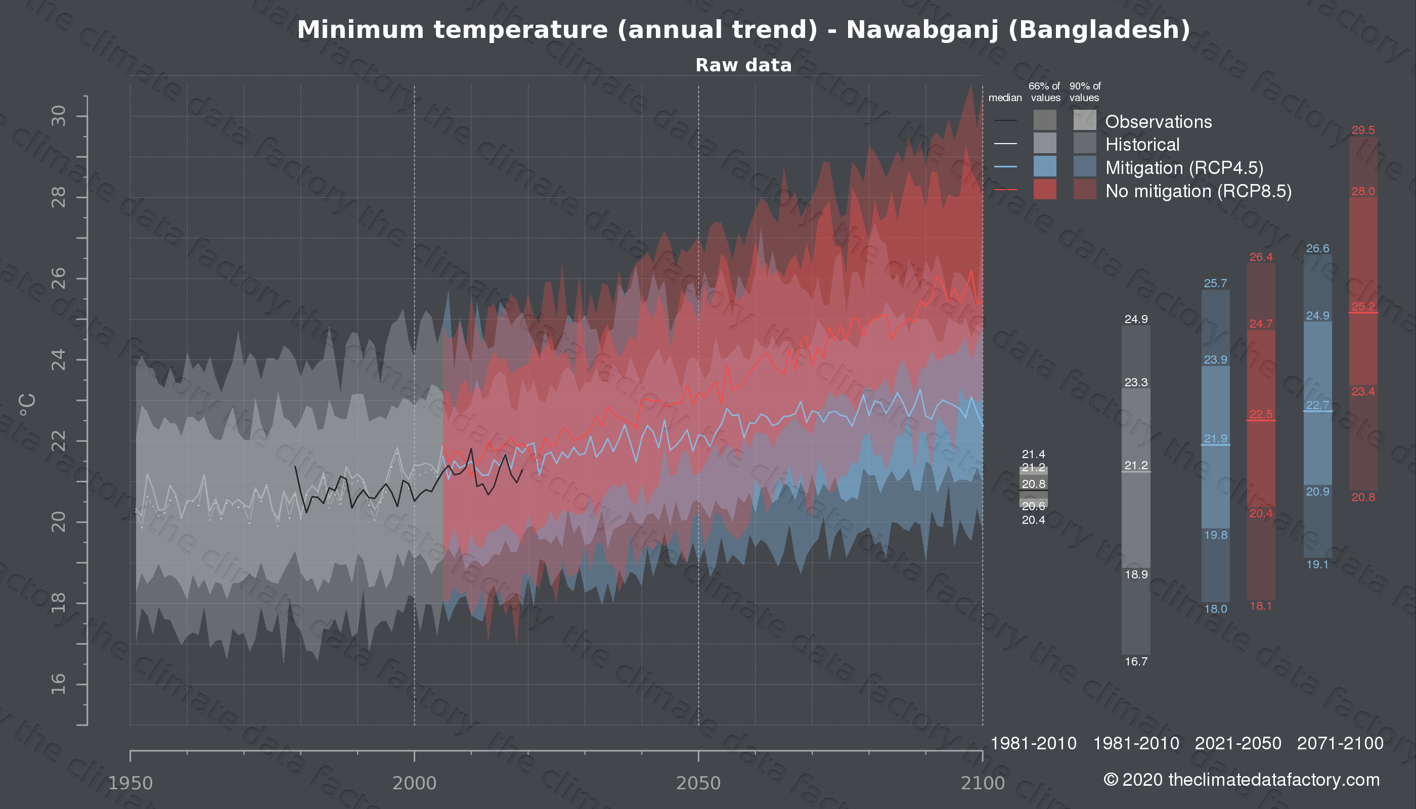 Graphic of projected minimum temperature for Nawabganj (Bangladesh) under two climate change mitigation policy scenarios (RCP4.5, RCP8.5). Represented climate data are raw data from IPCC models. https://theclimatedatafactory.com